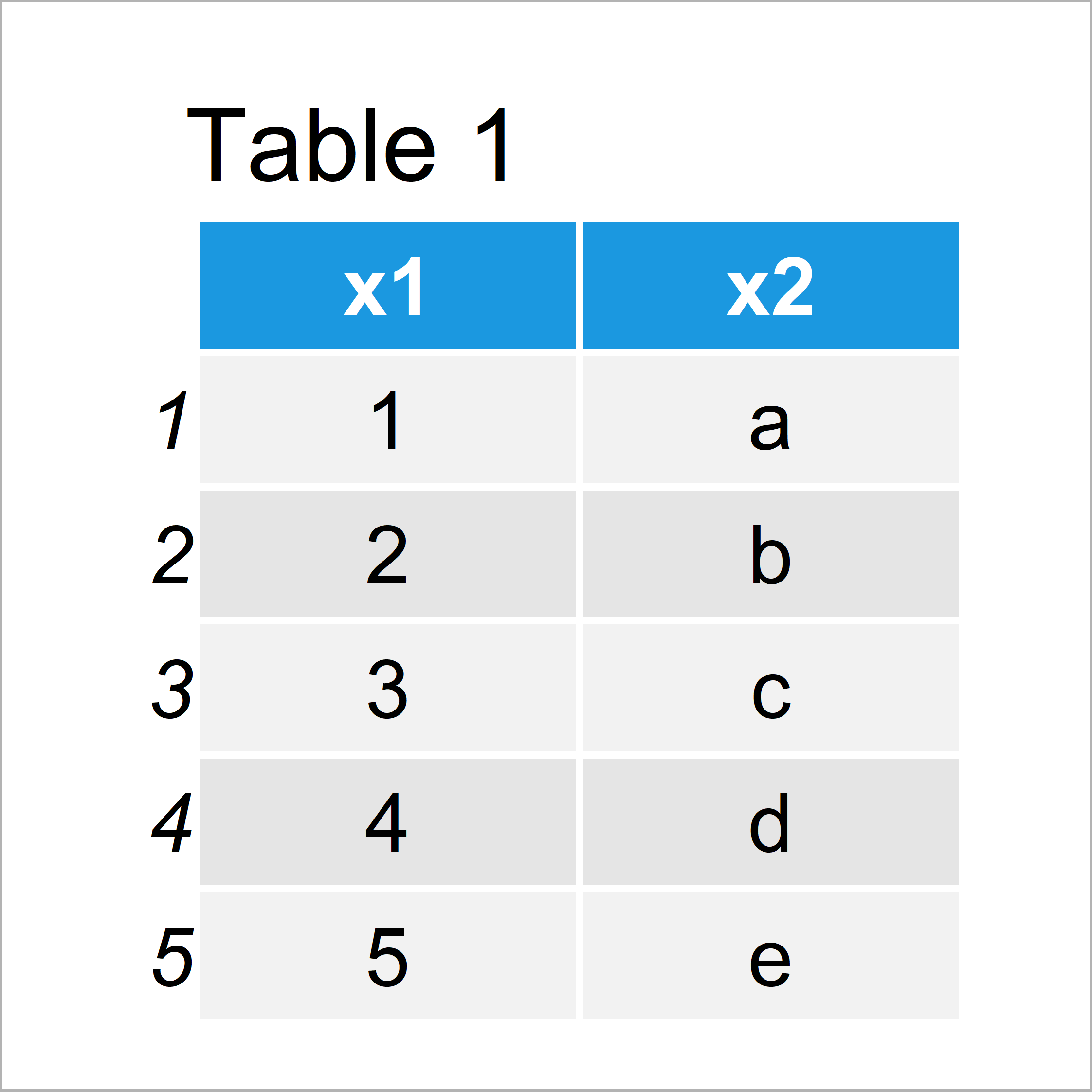 table 1 data frame r warning following objects are masked