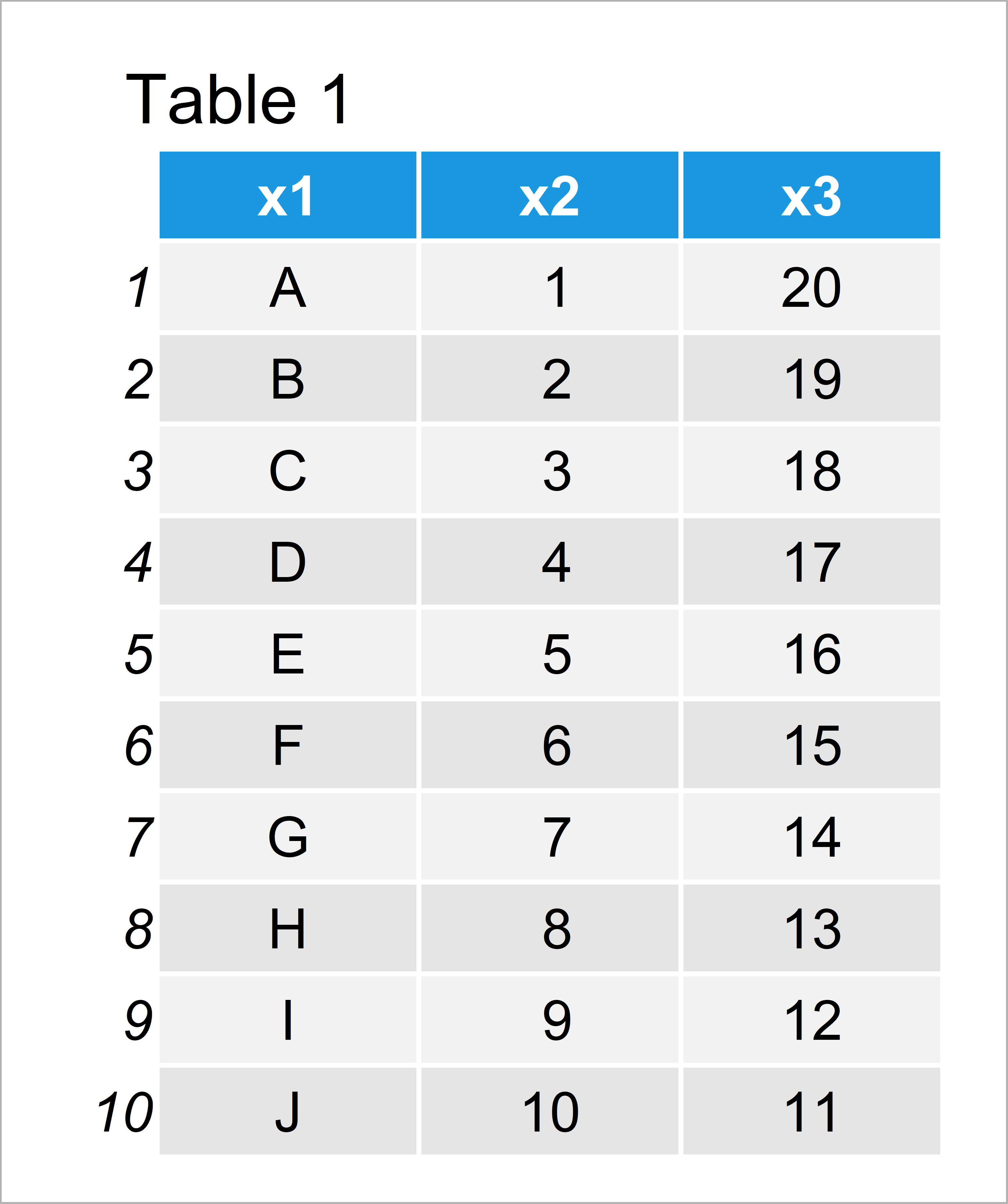 table 1 data frame remove bottom n rows from data frame r