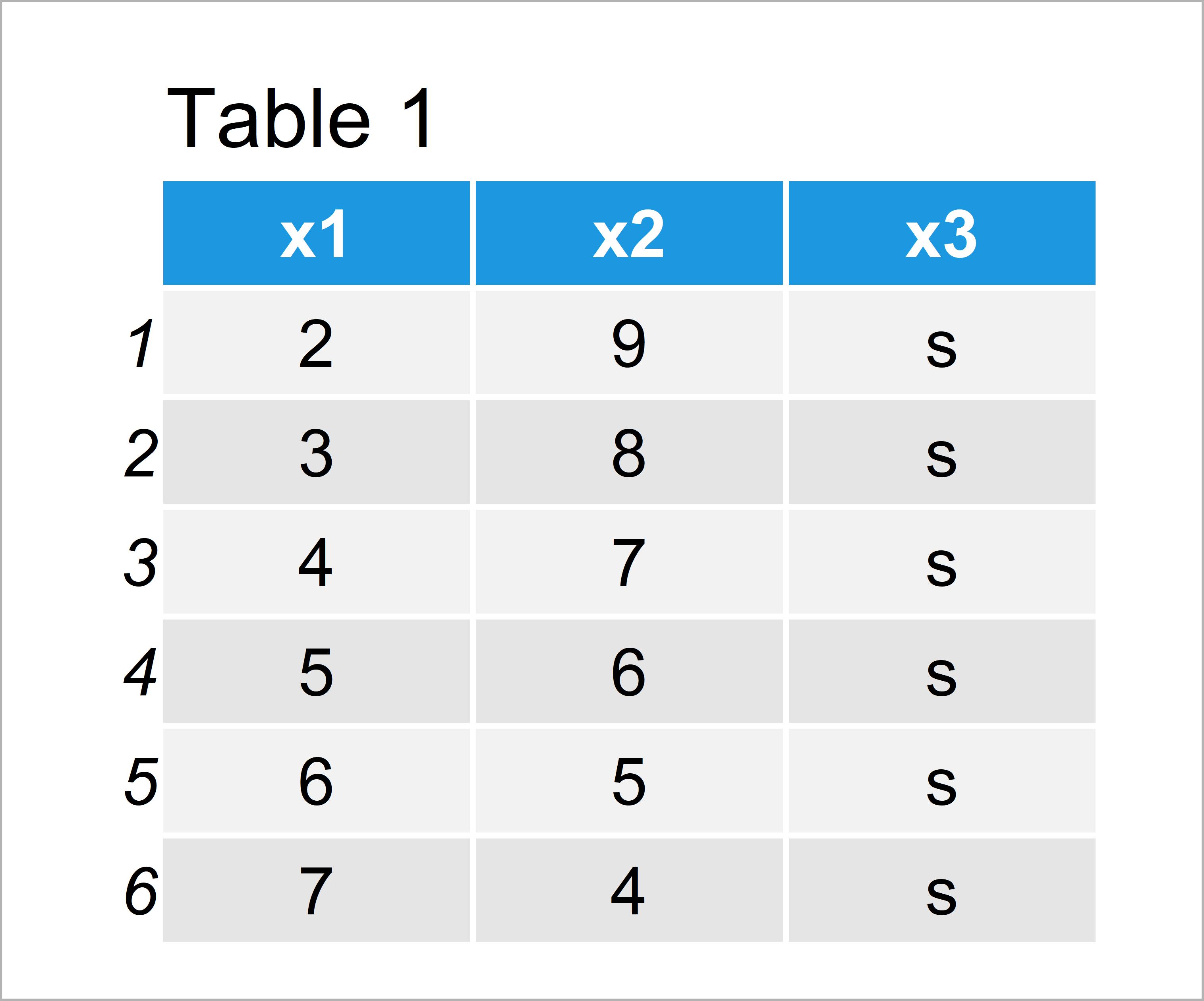 table 1 data frame remove header from data