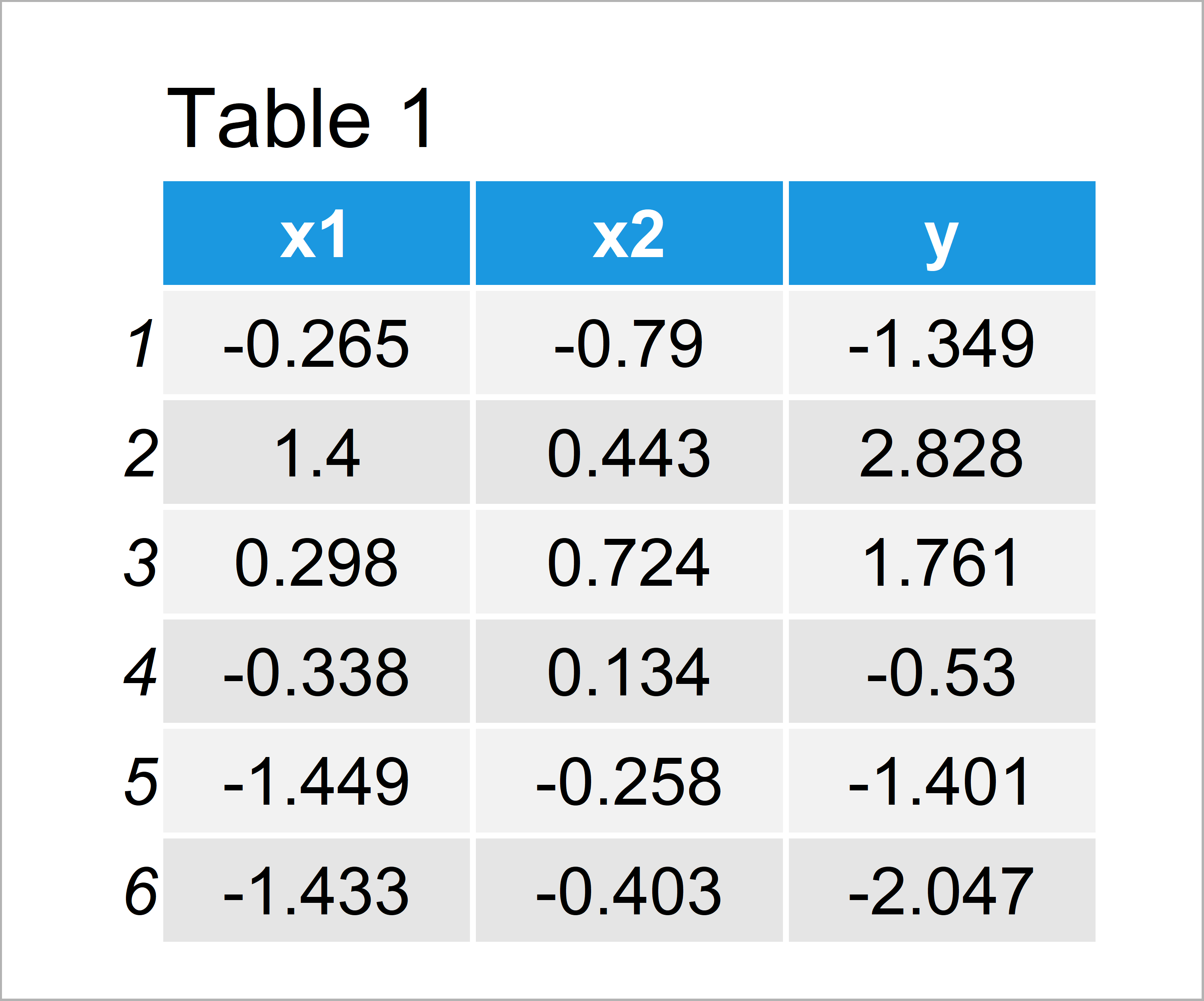 table 1 data frame remove intercept from regression model r