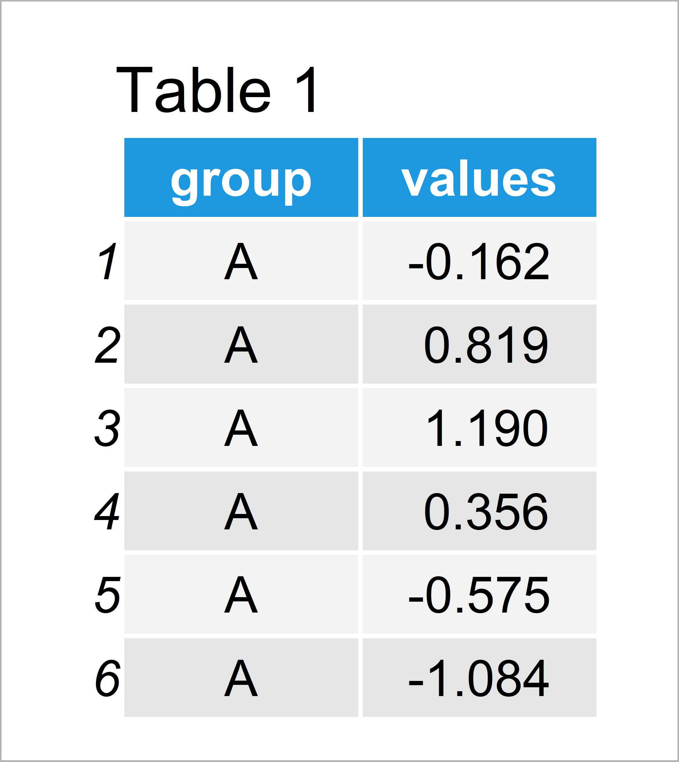 table 1 data frame reorder boxplot