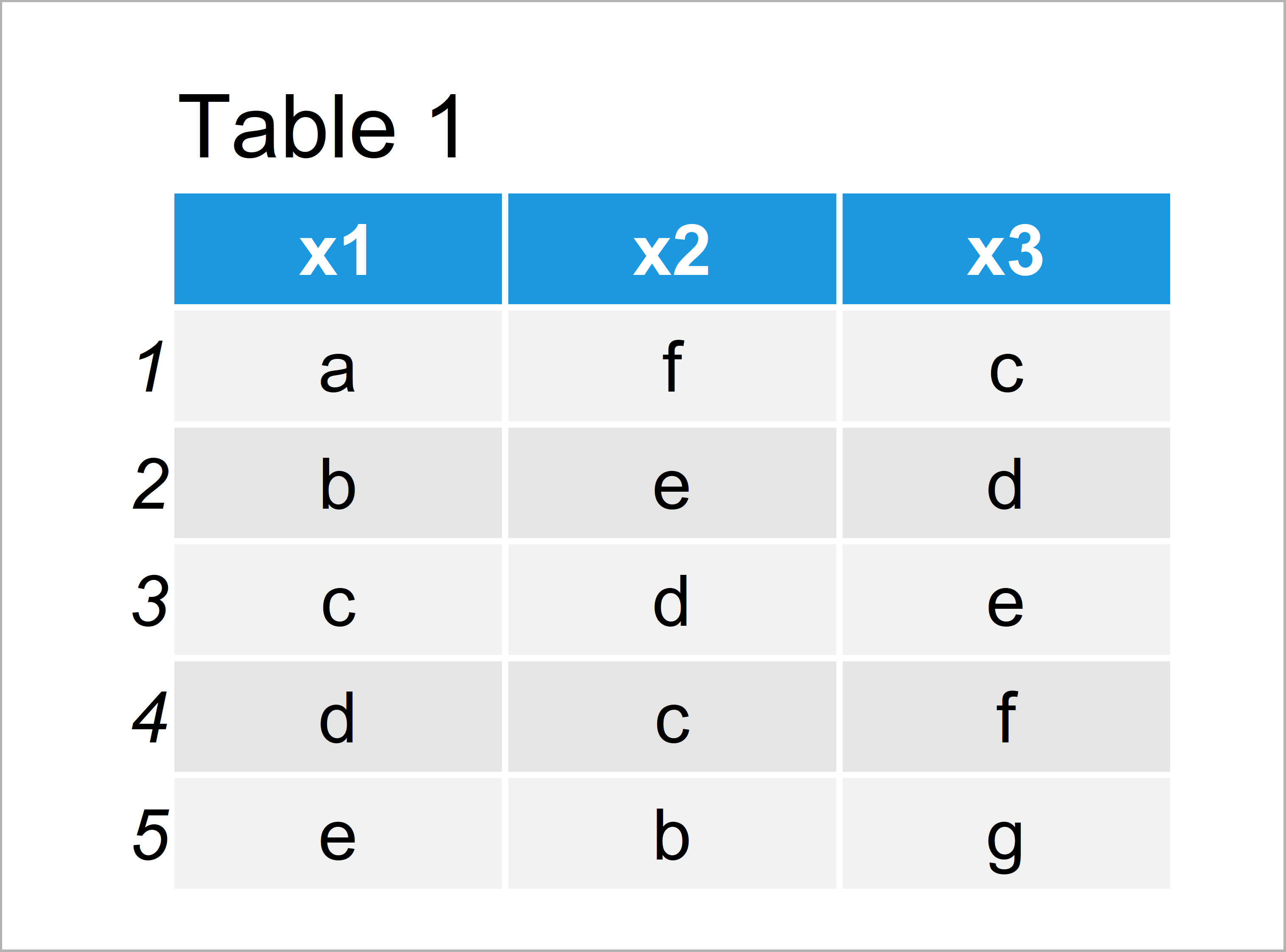 table 1 data frame replace character value na r