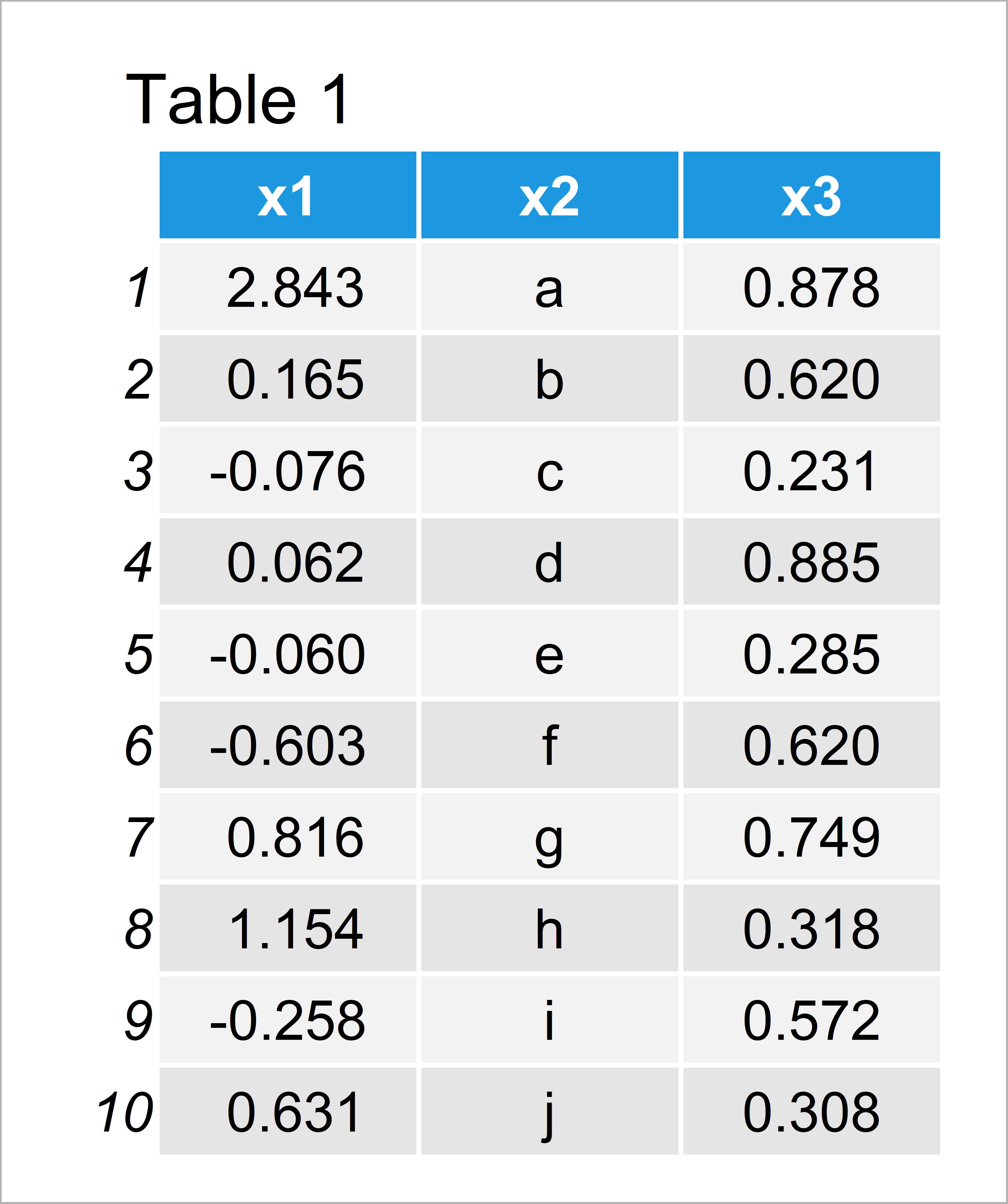 table 1 data frame round numeric columns data frame r