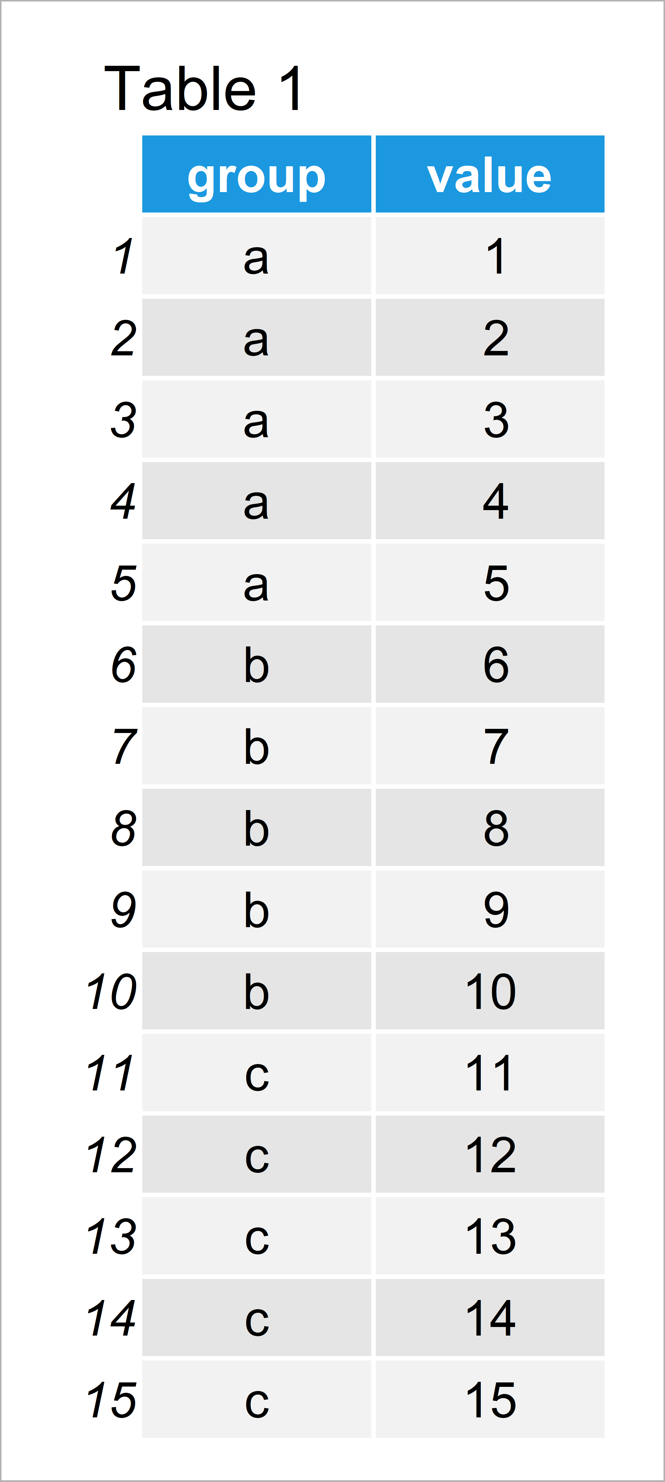table 1 data frame select top n highest values group r