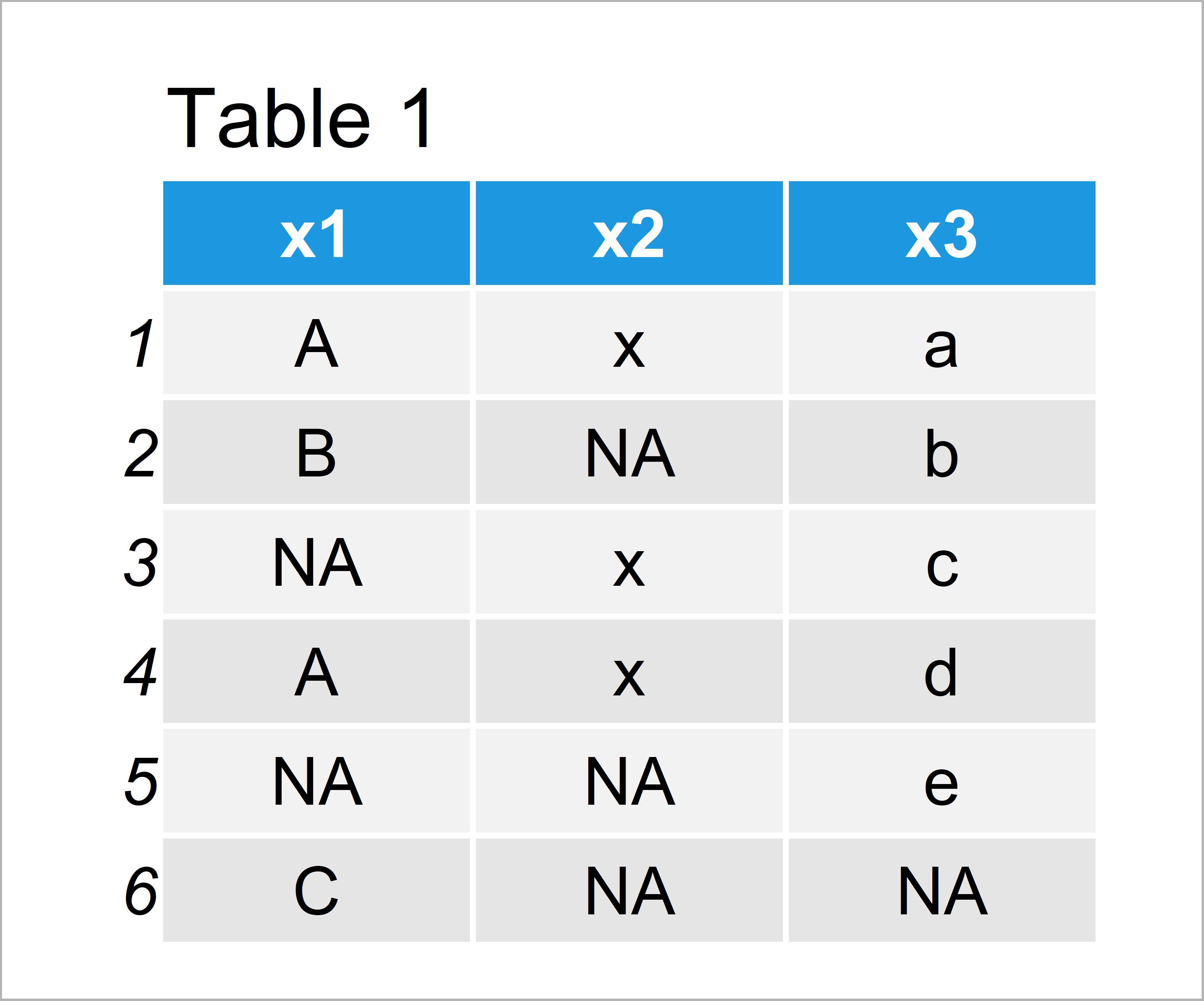 table 1 data frame set na blank