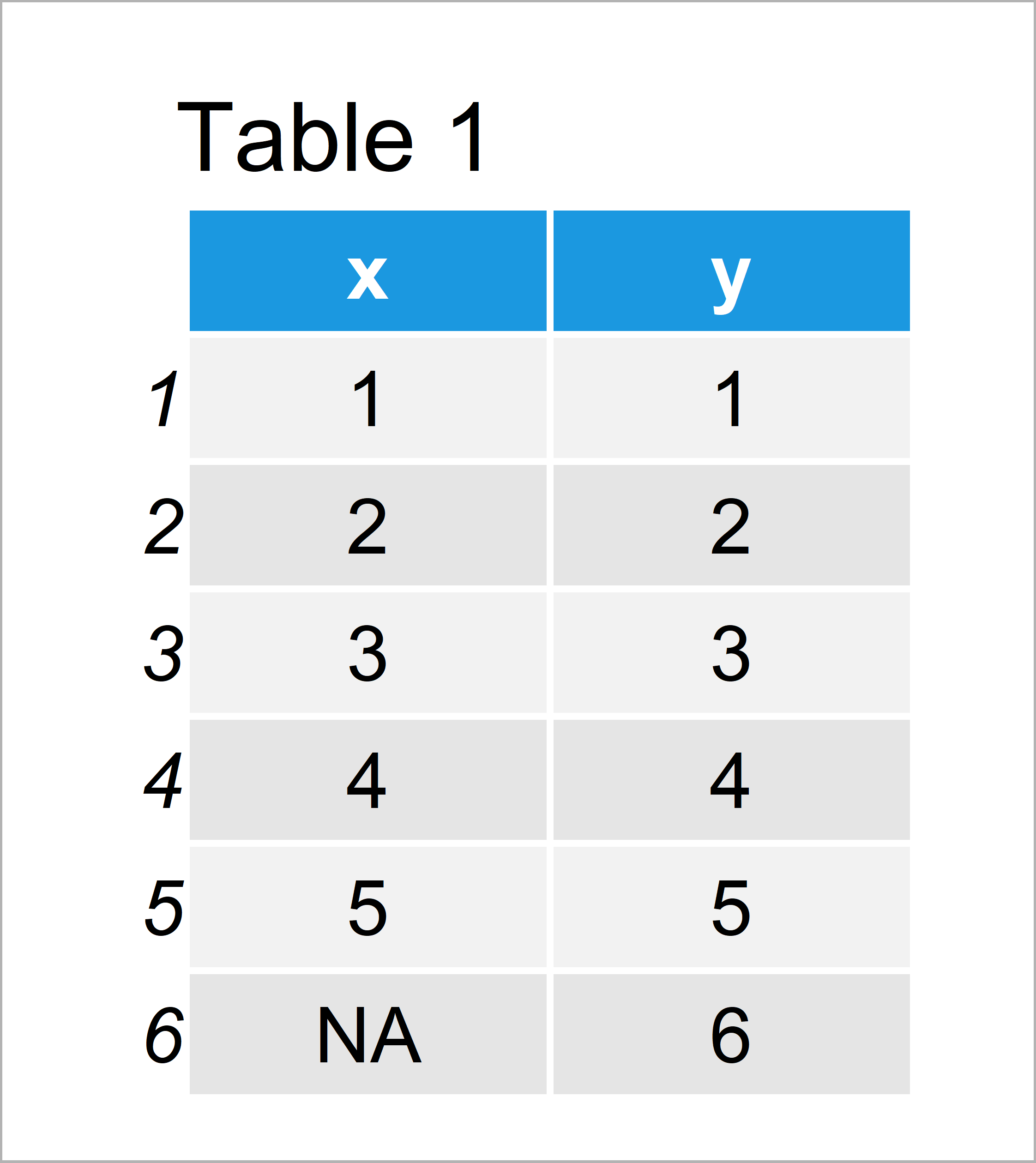 table 1 data frame specify multiple arguments apply functions r