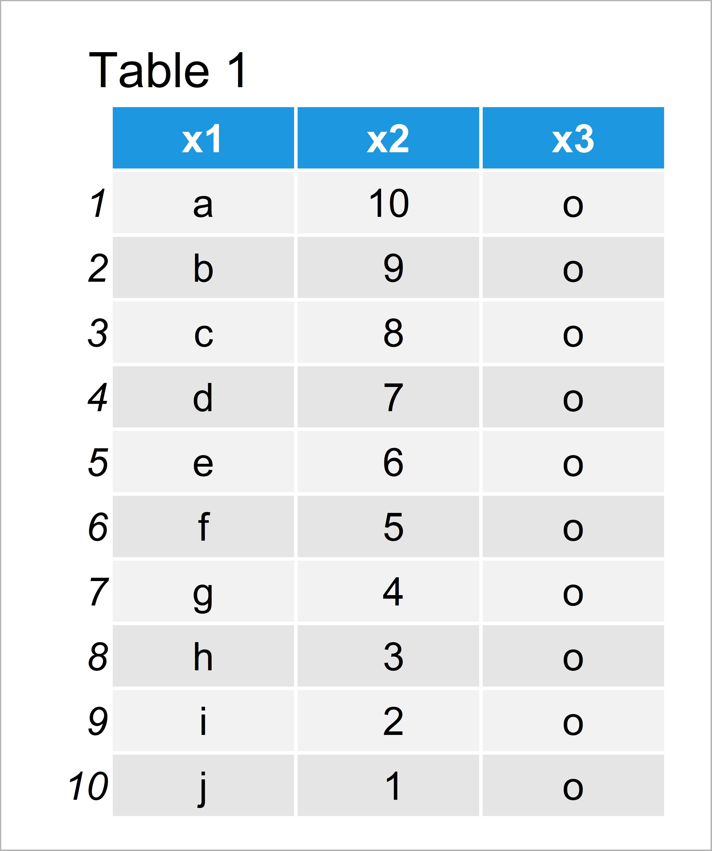 table 1 data frame split data frame custom bins r
