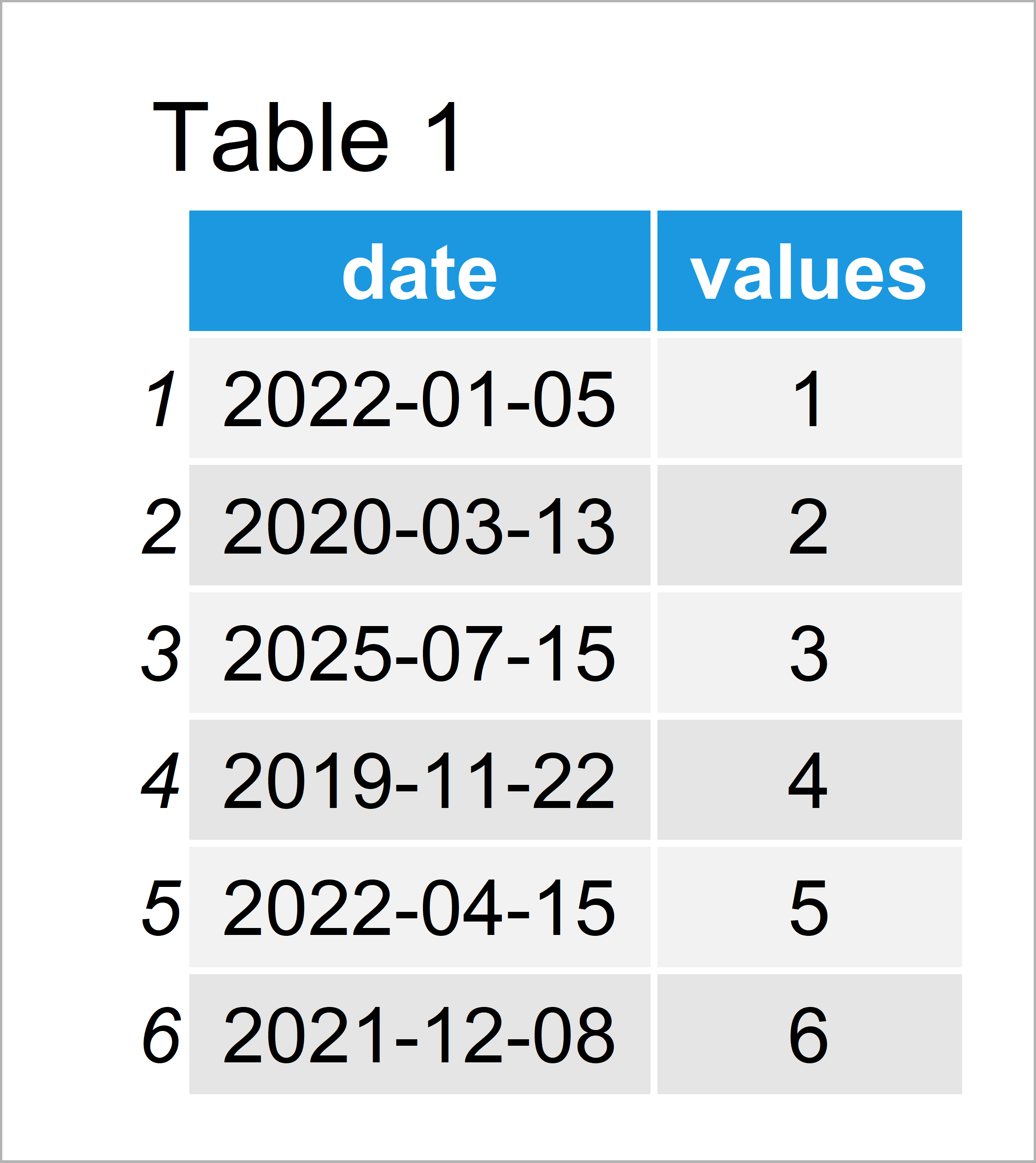 table 1 data frame subset data frame between two dates r