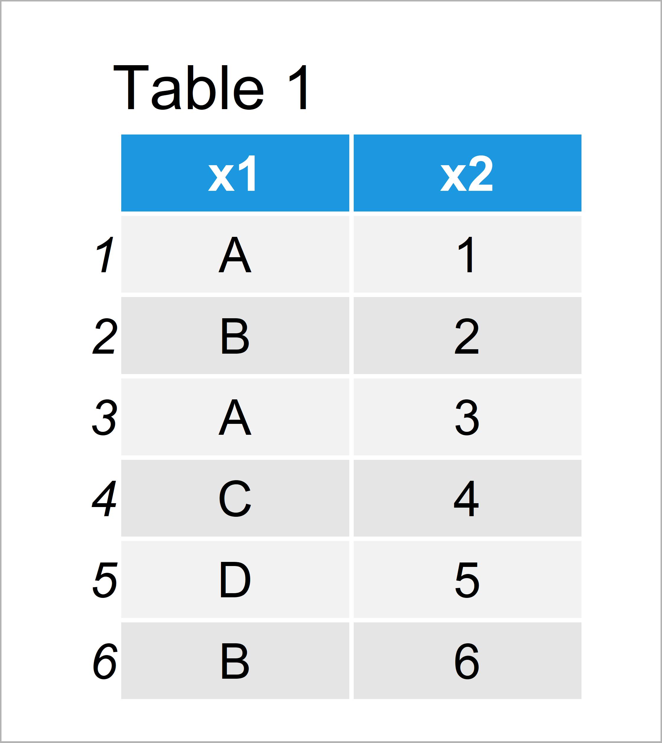 table 1 data frame subset data frame rows based on factor levels r