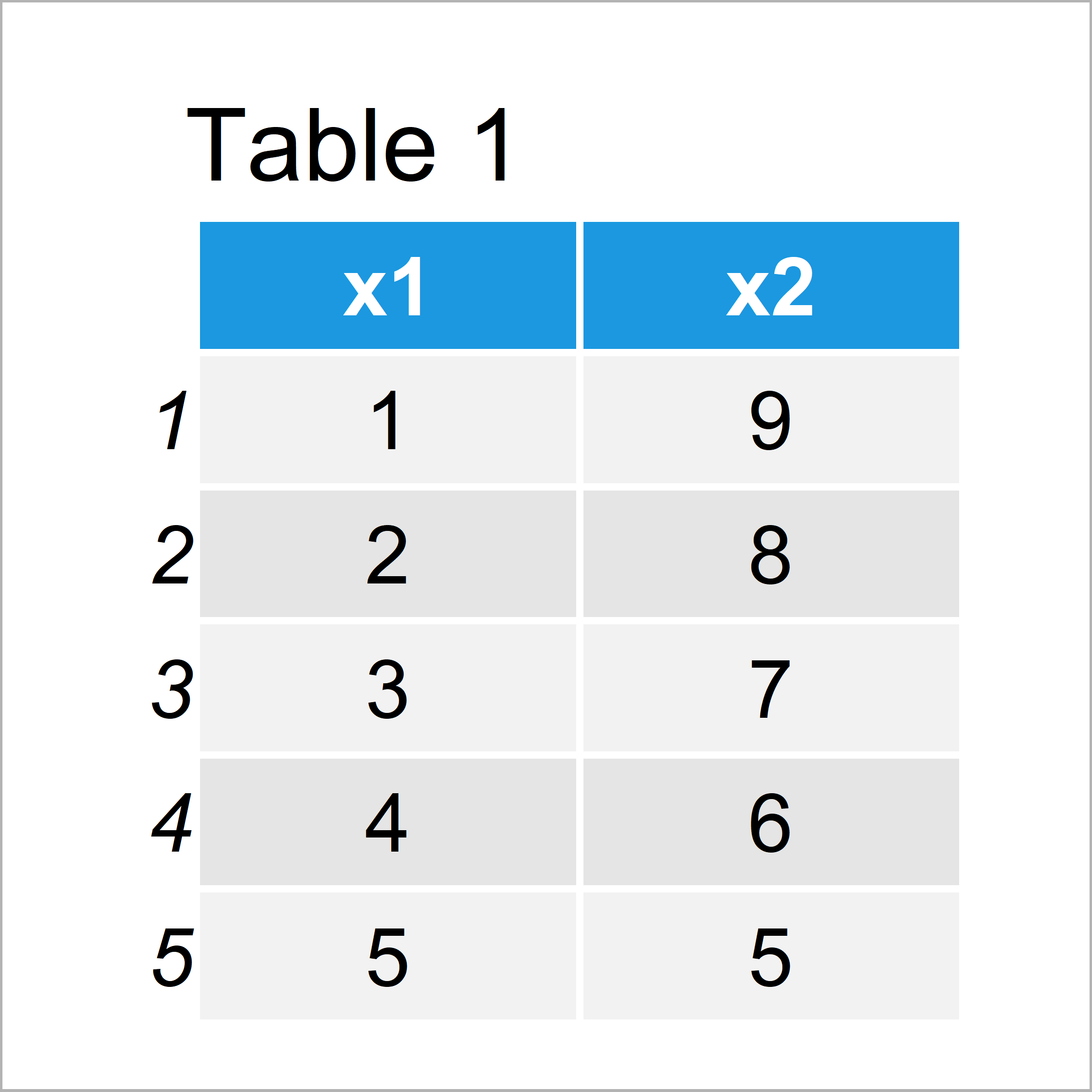 table 1 data frame warning argument is not numeric or logical r