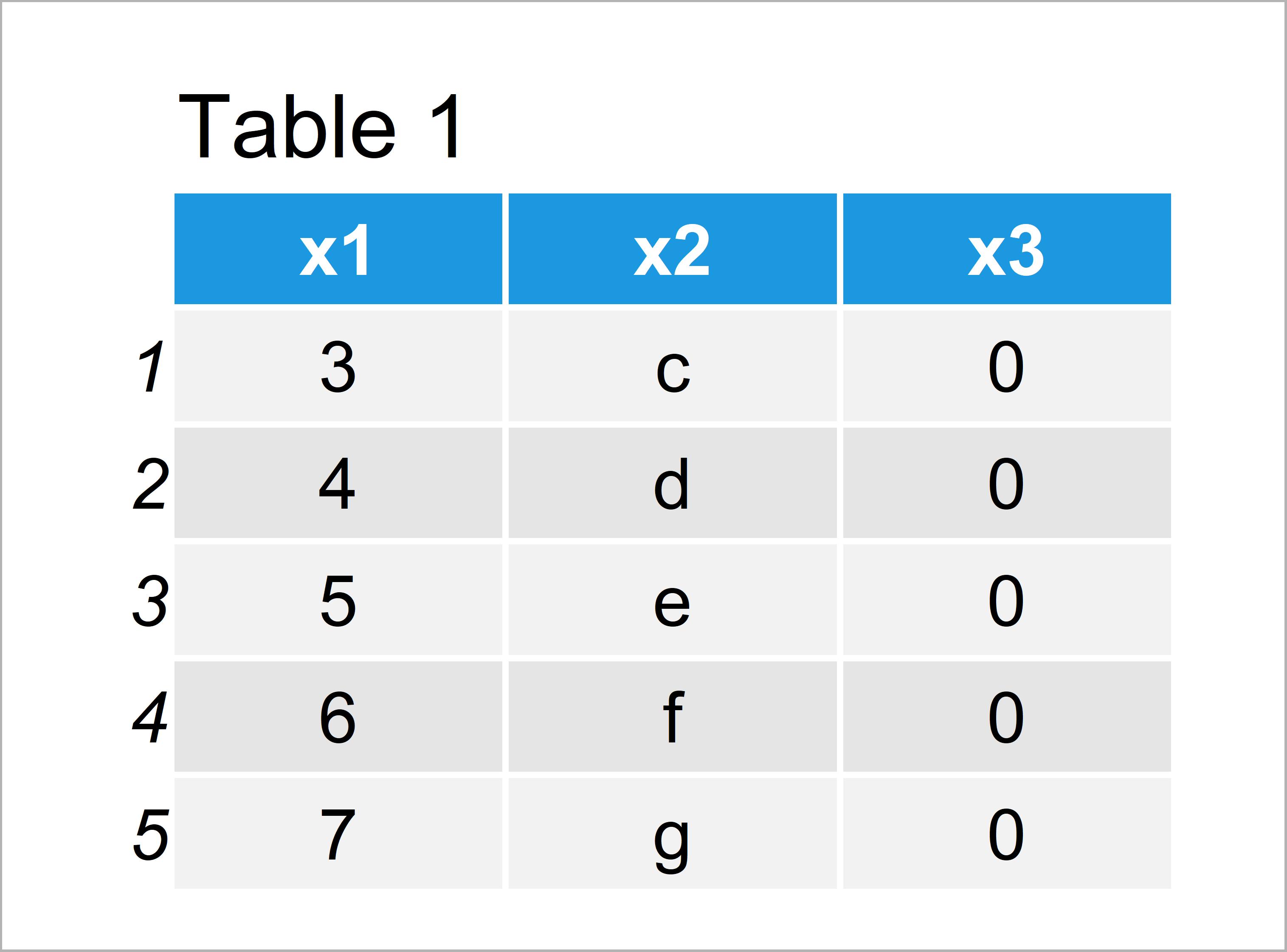table 1 data frame write data frame as spss sav file r