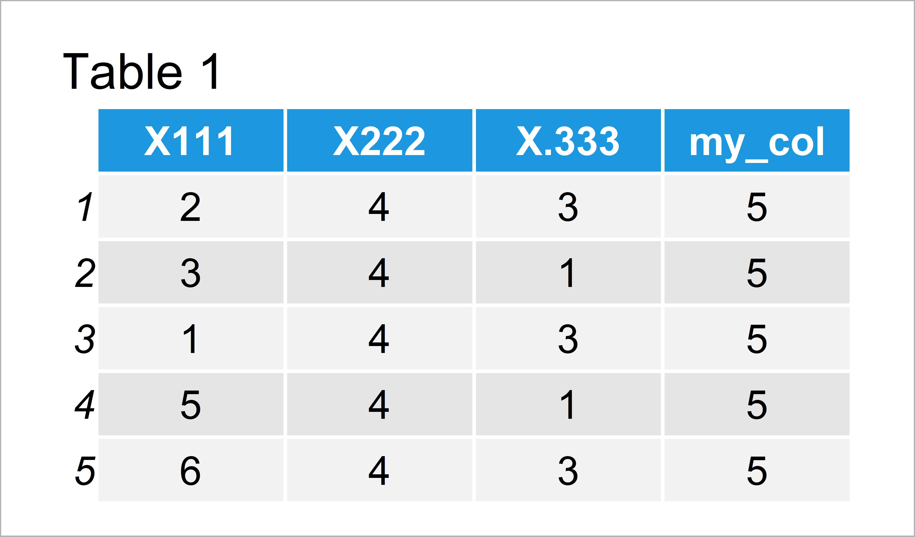 table 1 data frame x prefix column names when reading data frame r