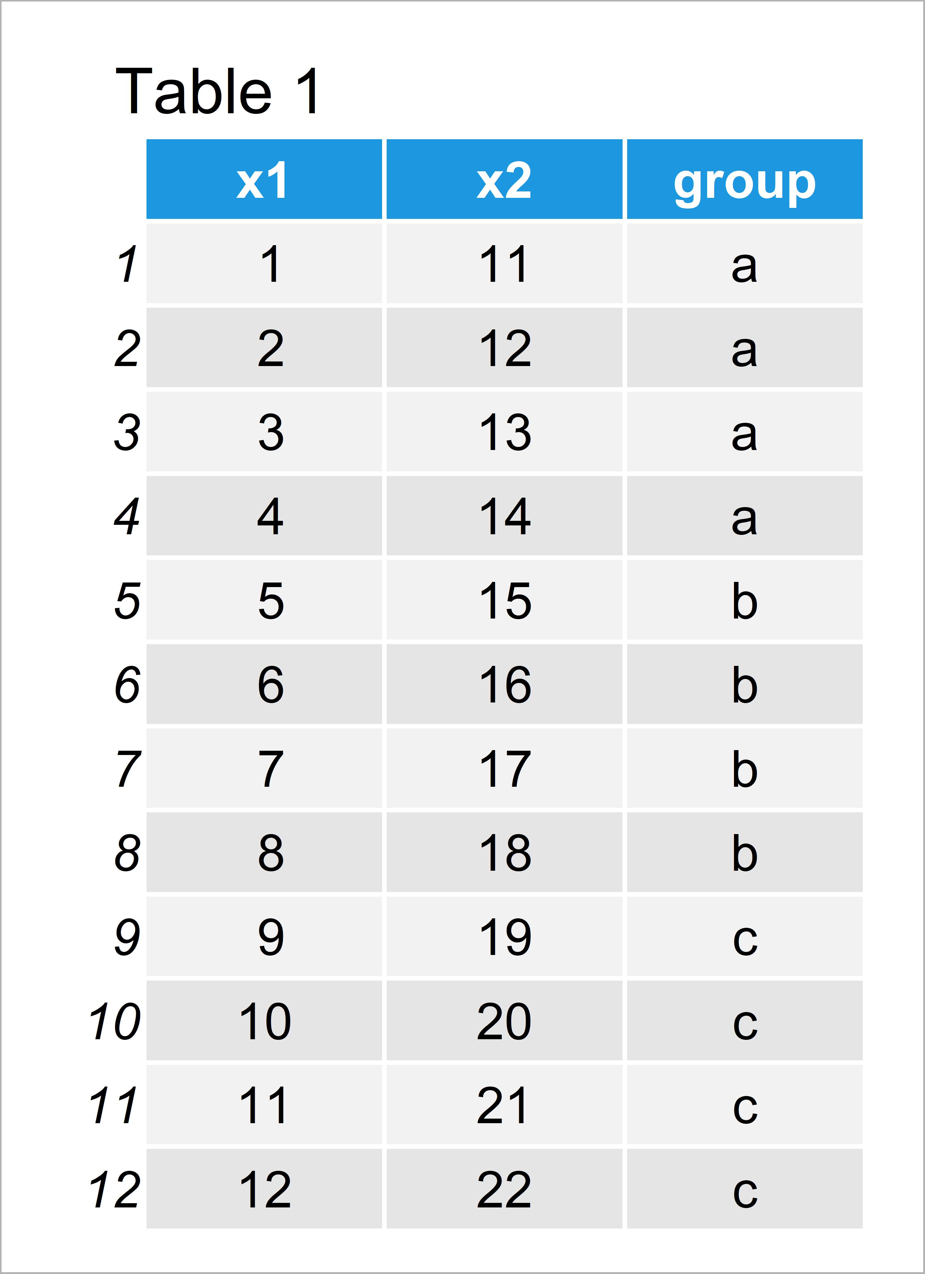 table 1 data table summarize multiple columns data table group r