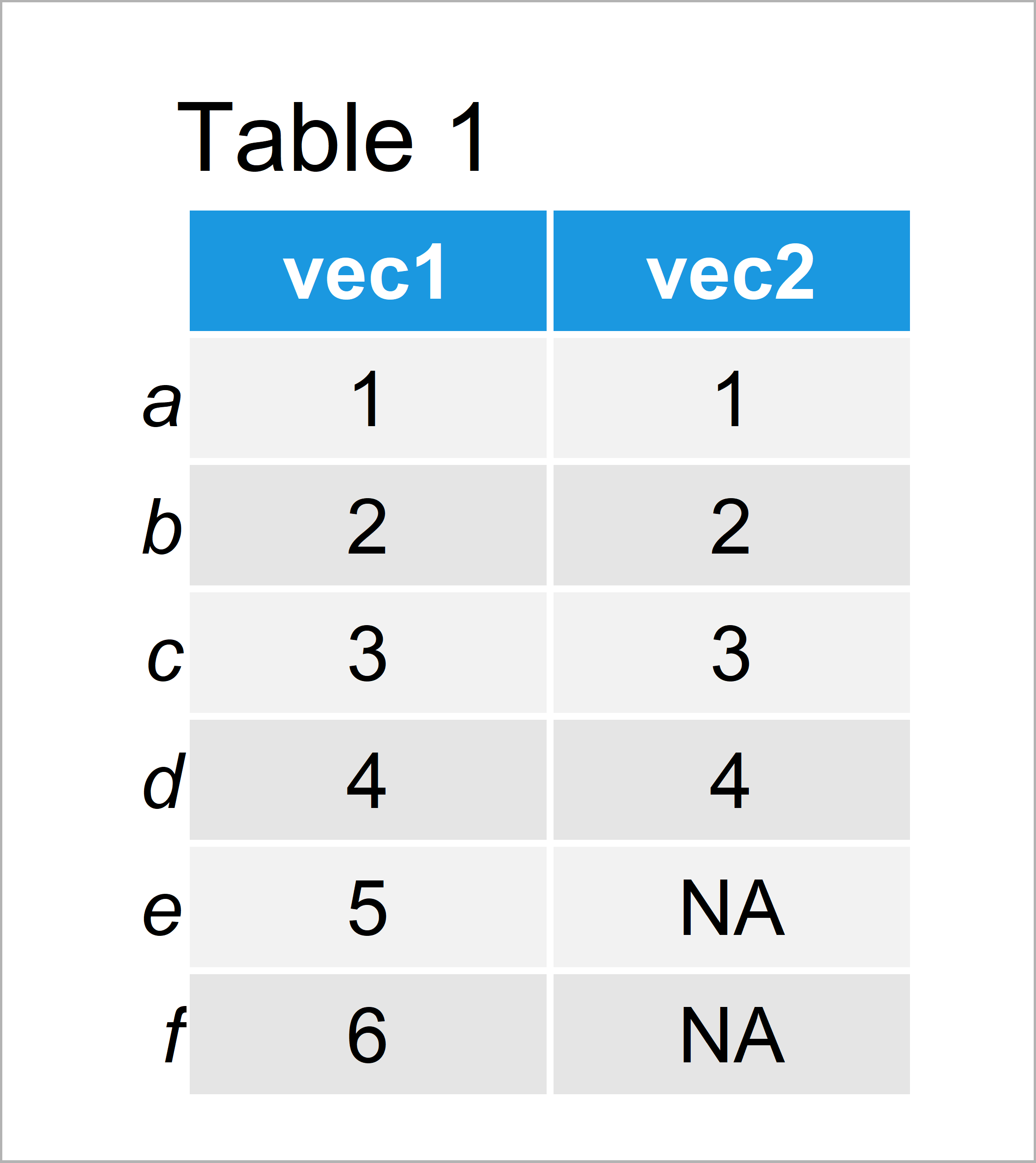 table 1 matrix cbind and rbind vectors different length r