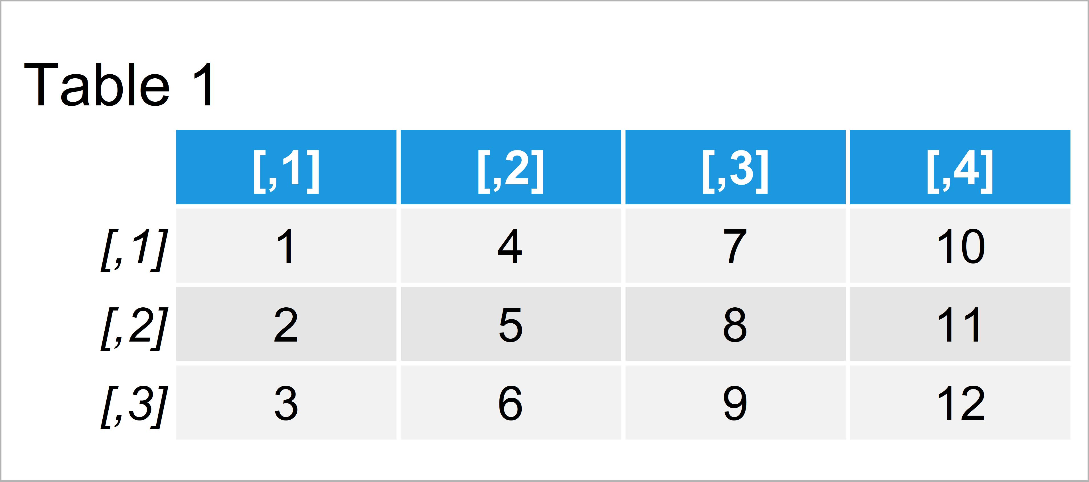 table 1 matrix convert character matrix numeric r