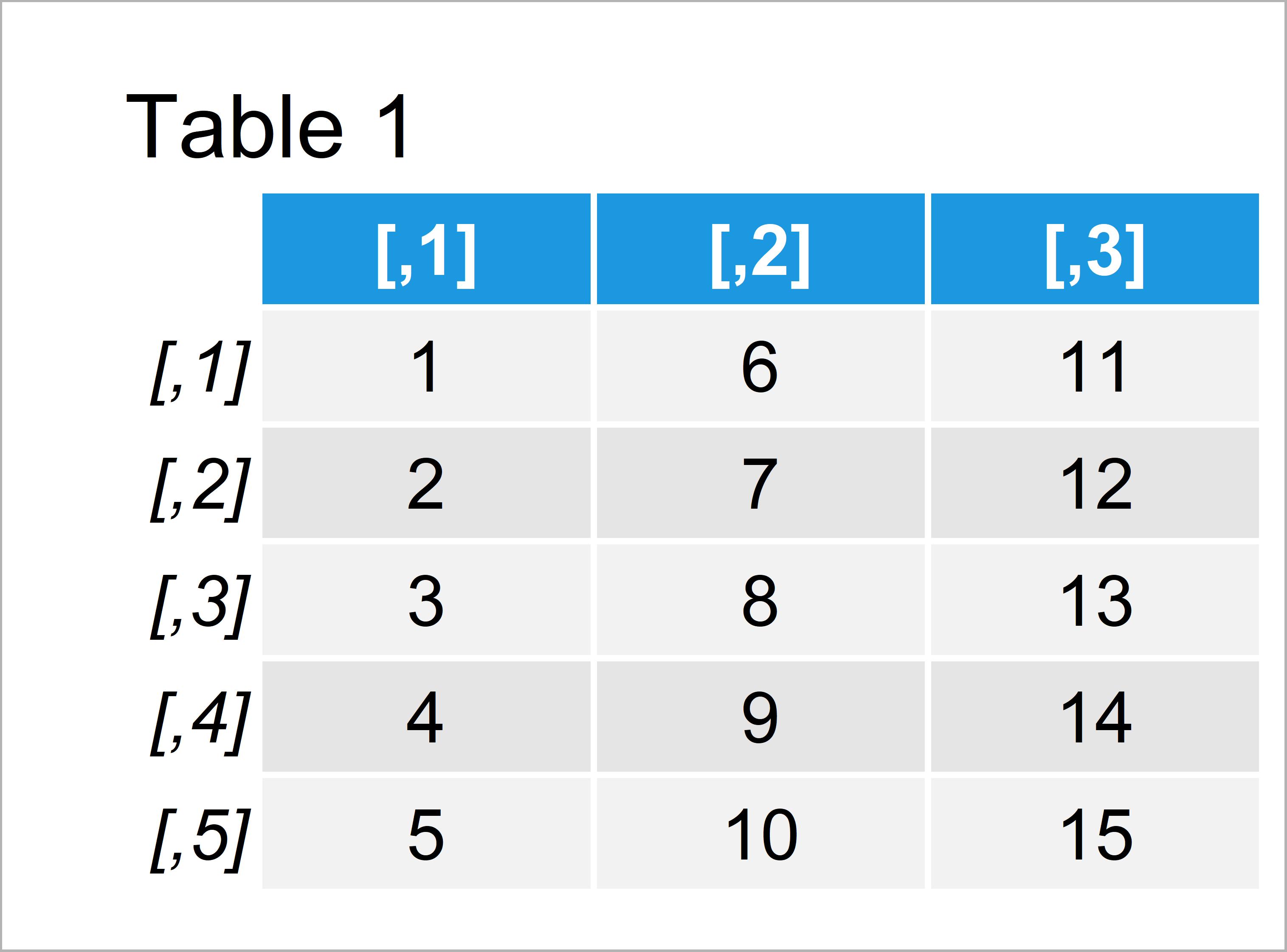 table 1 matrix convert matrix list column vectors r