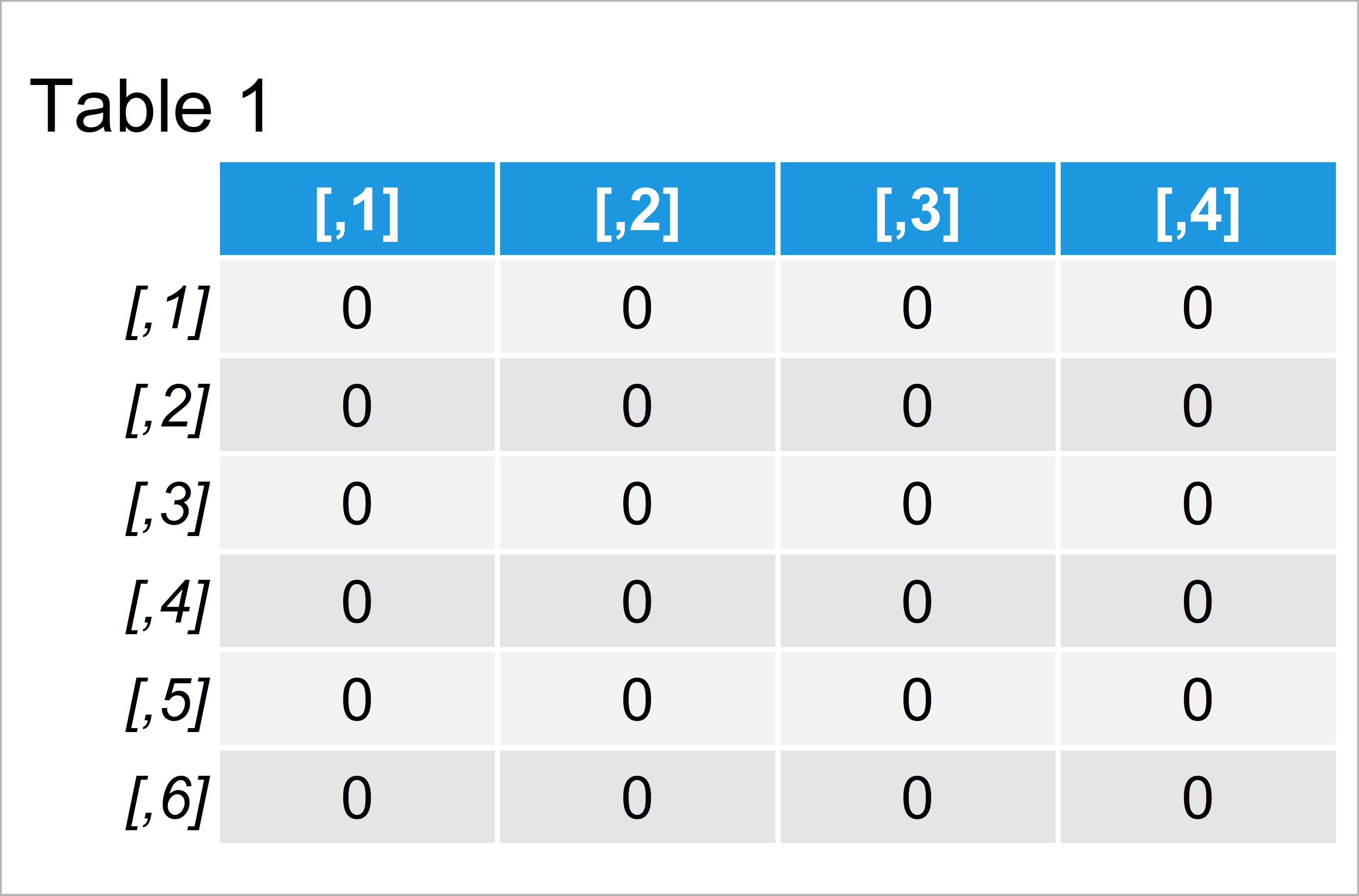 table 1 matrix create matrix that only contains zeros r