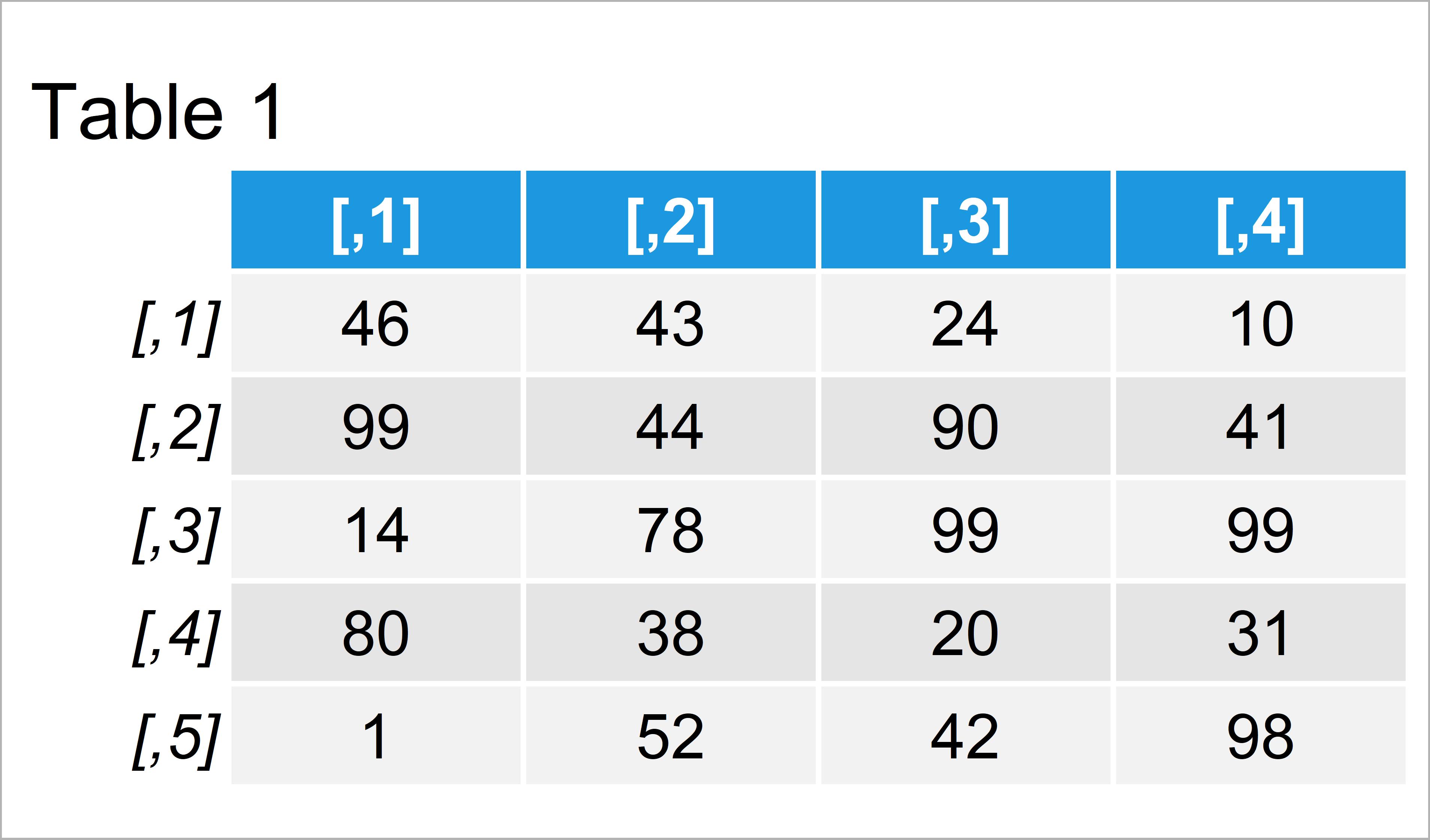 table 1 matrix create random matrix