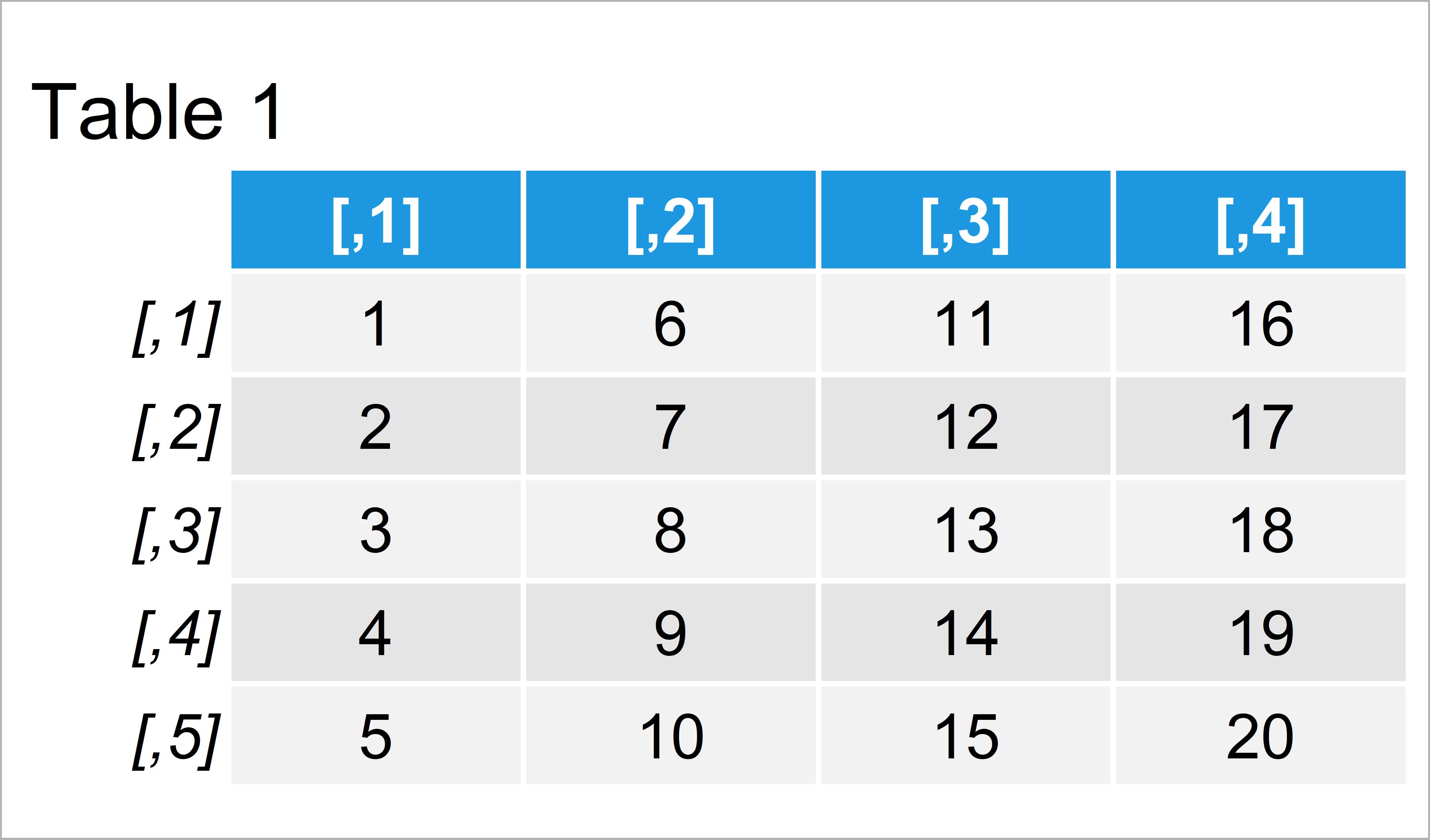 table 1 matrix divide rows matrix data frame vector r