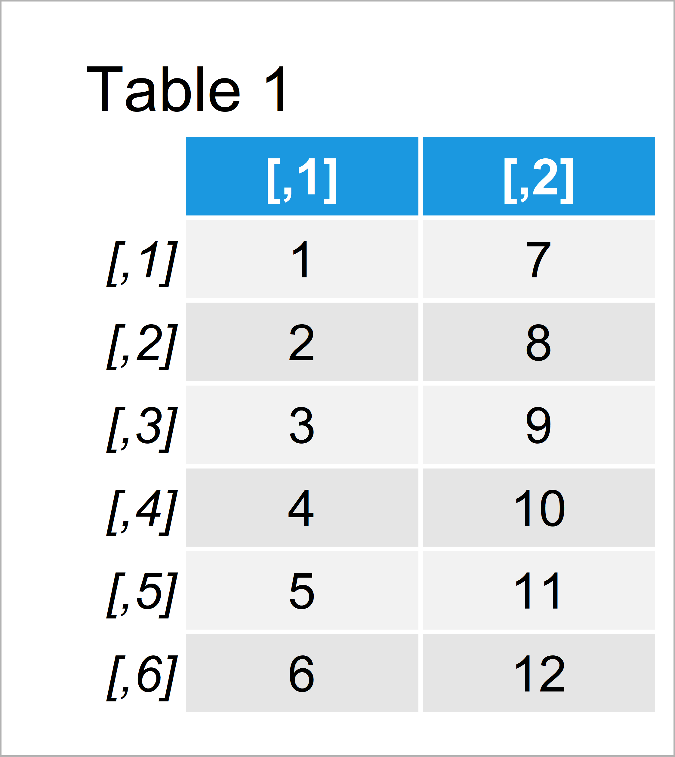 table 1 matrix merge two matrices columns