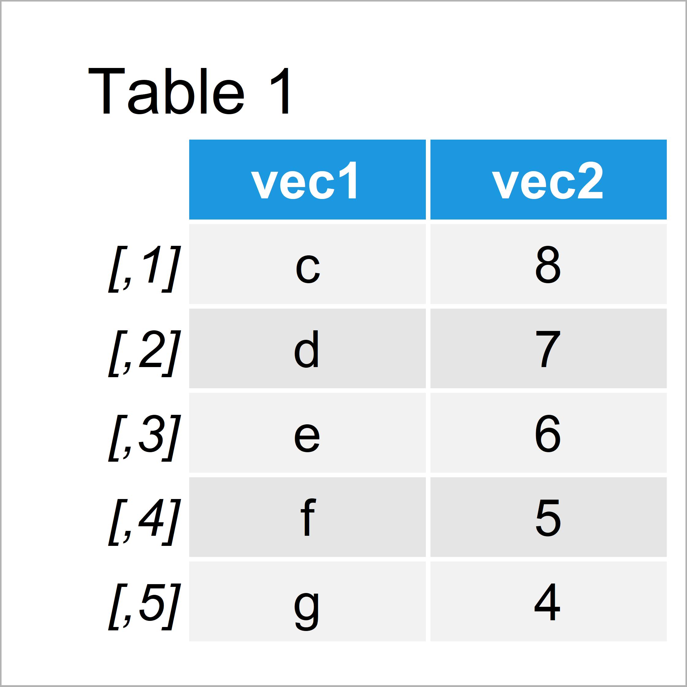 table 1 matrix set column names when using cbind function r