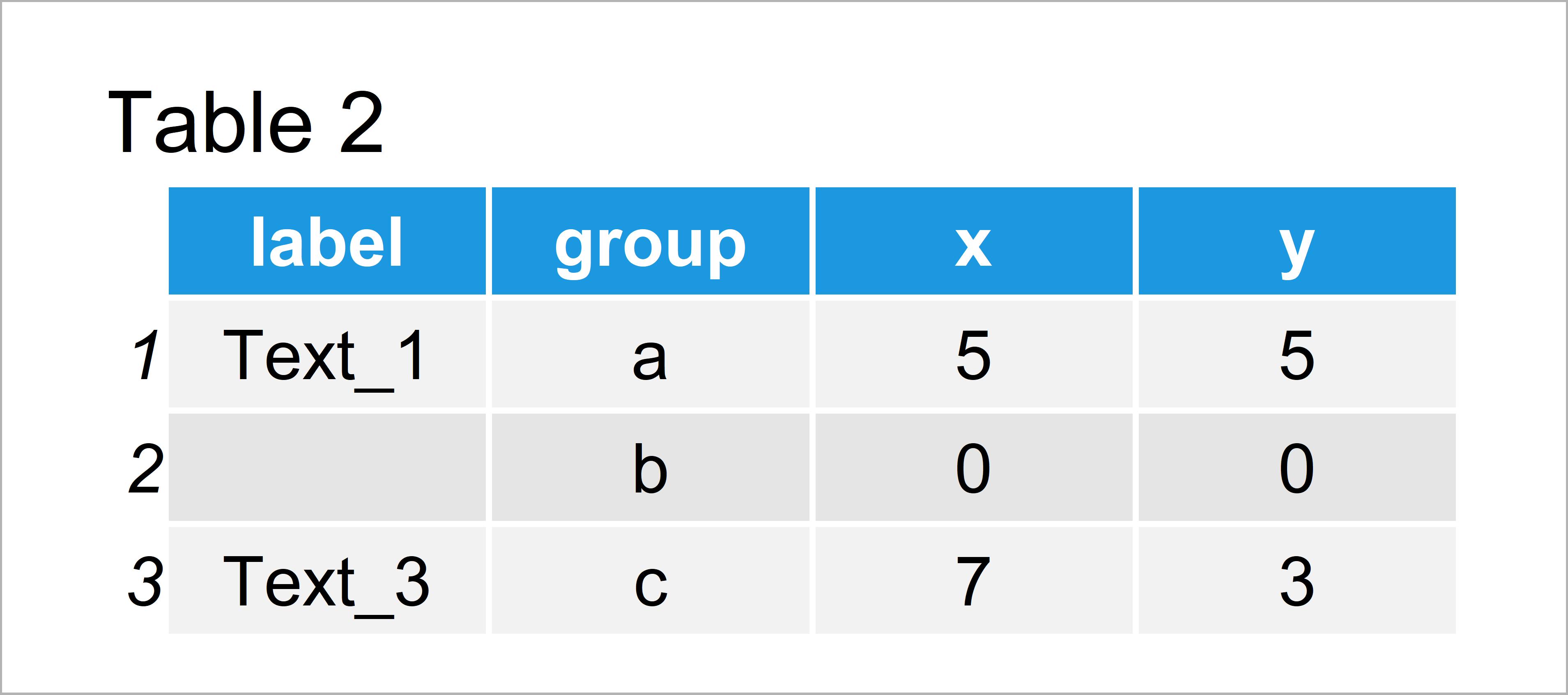 table 2 data frame add individual text each facet ggplot2 r