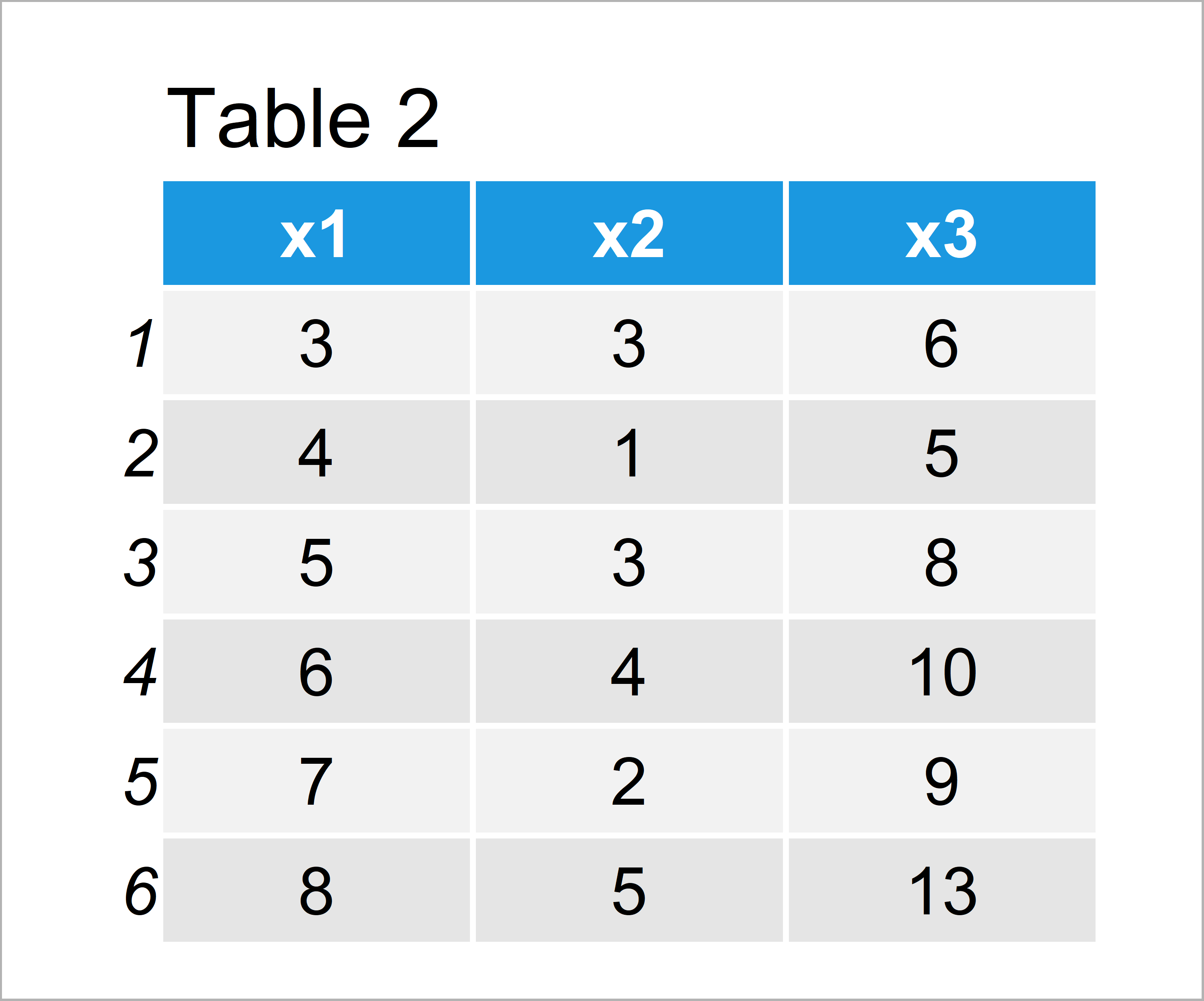 table 2 data frame add new variable data frame based on other columns r