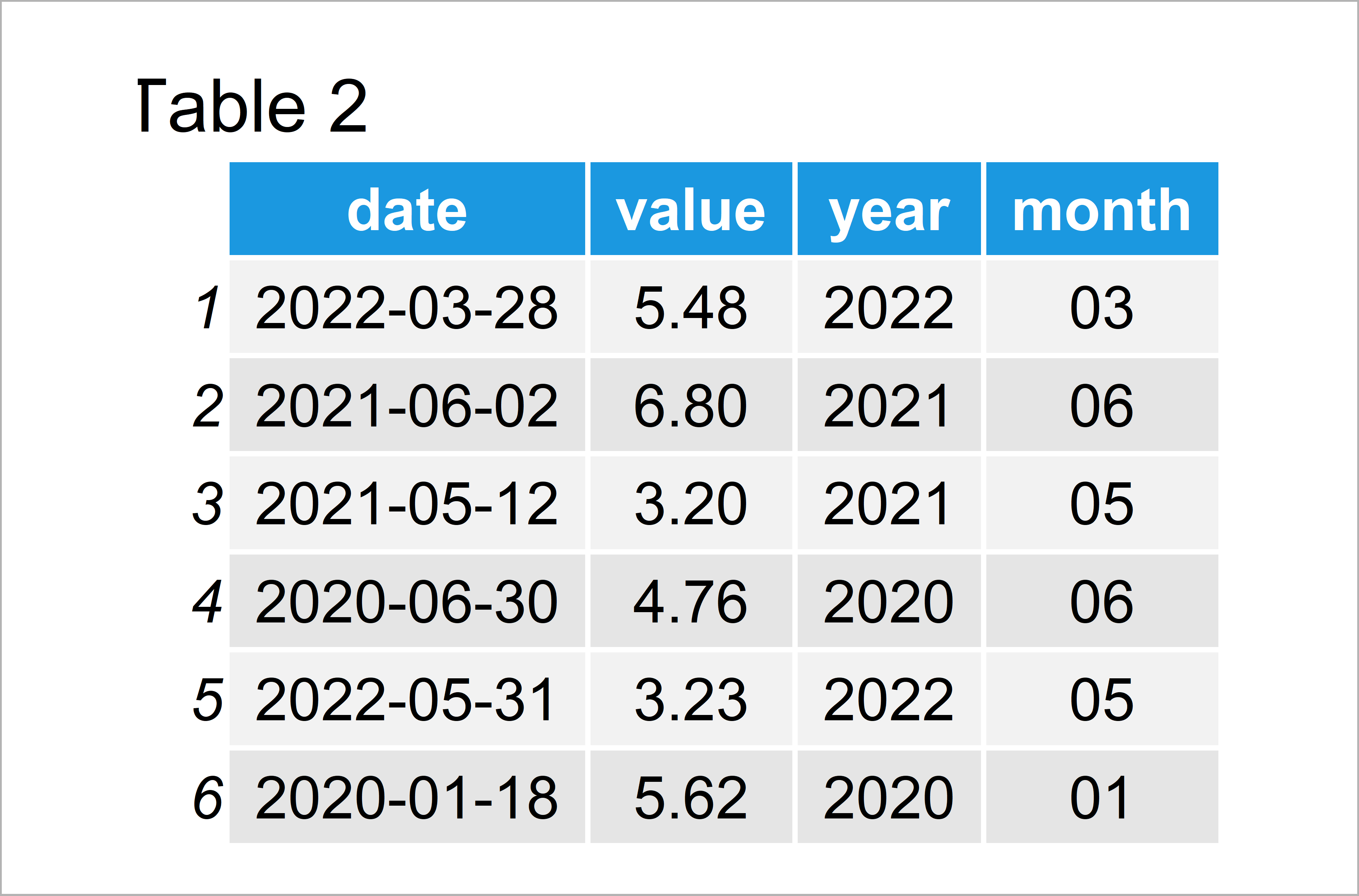 table 2 data frame aggregate daily data month year intervals r