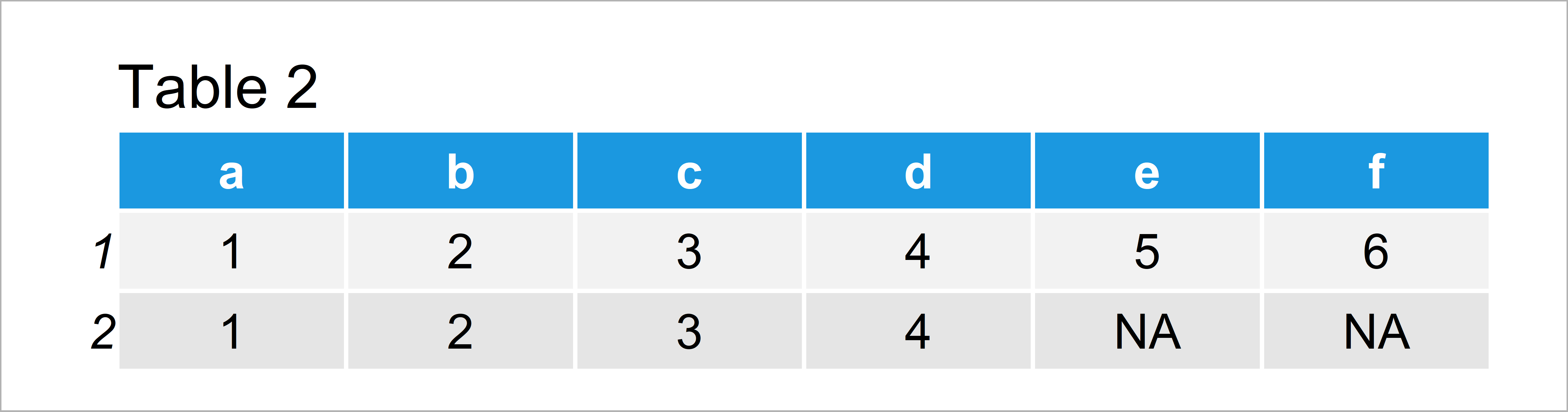 table 2 data frame cbind and rbind vectors different length r