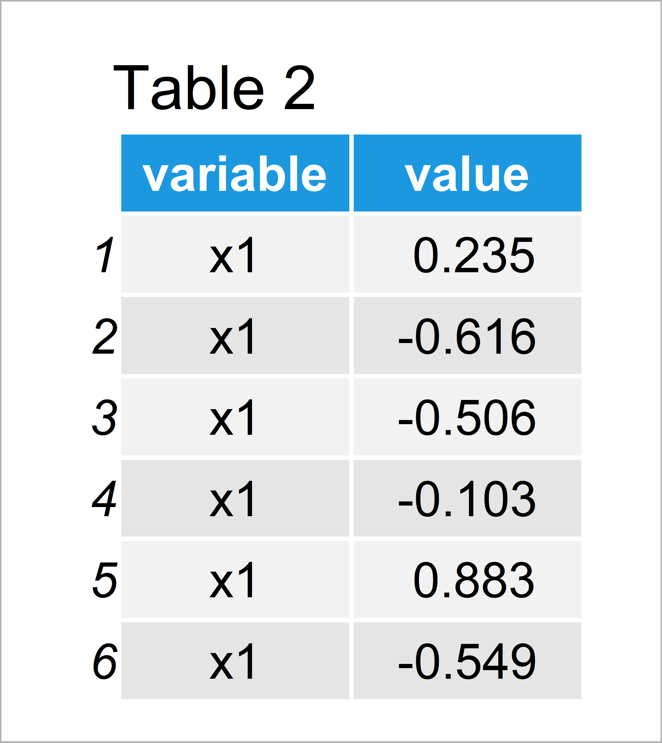 table 2 data frame change axis labels boxplot r
