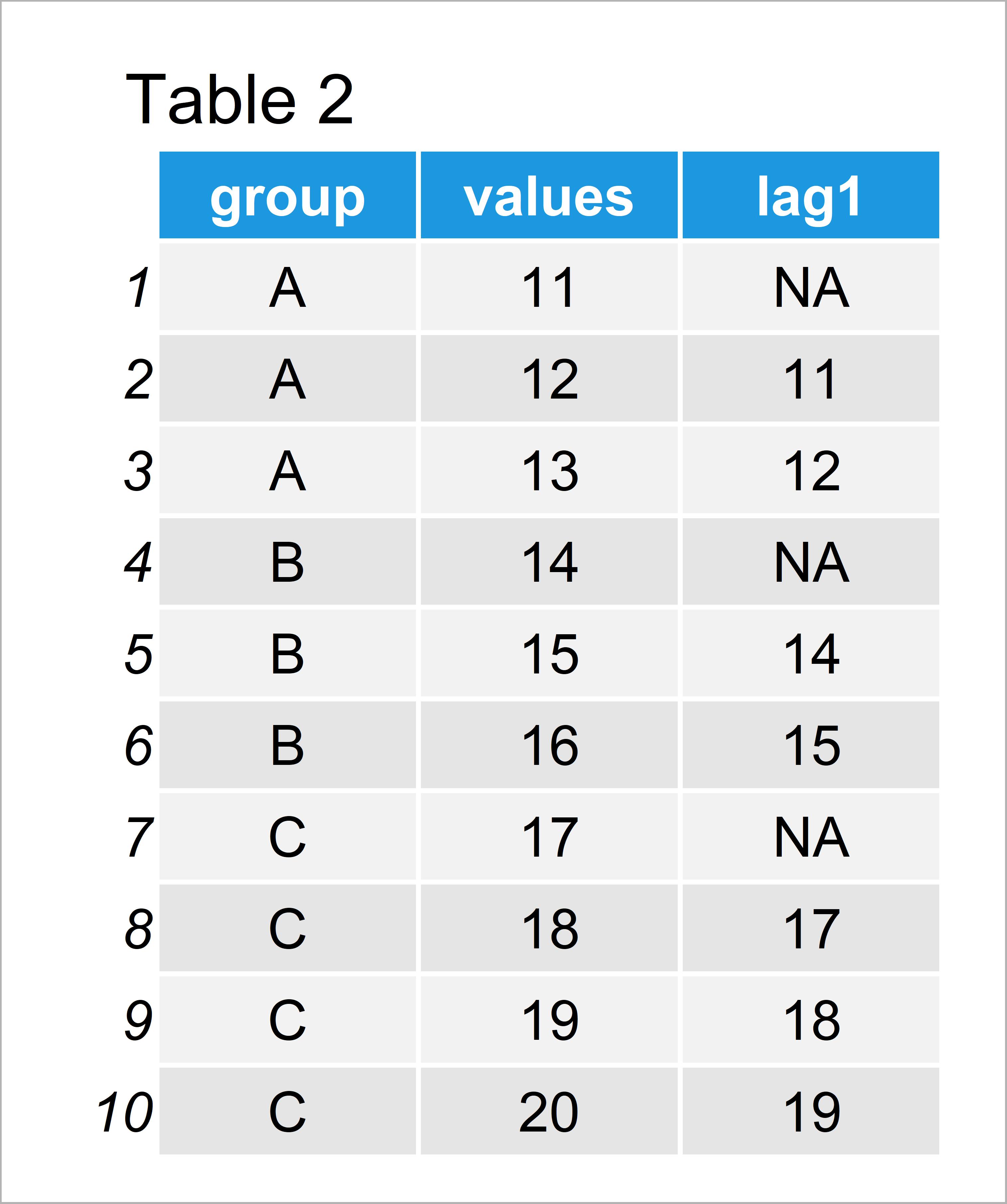 table 2 data frame create lagged variable group r