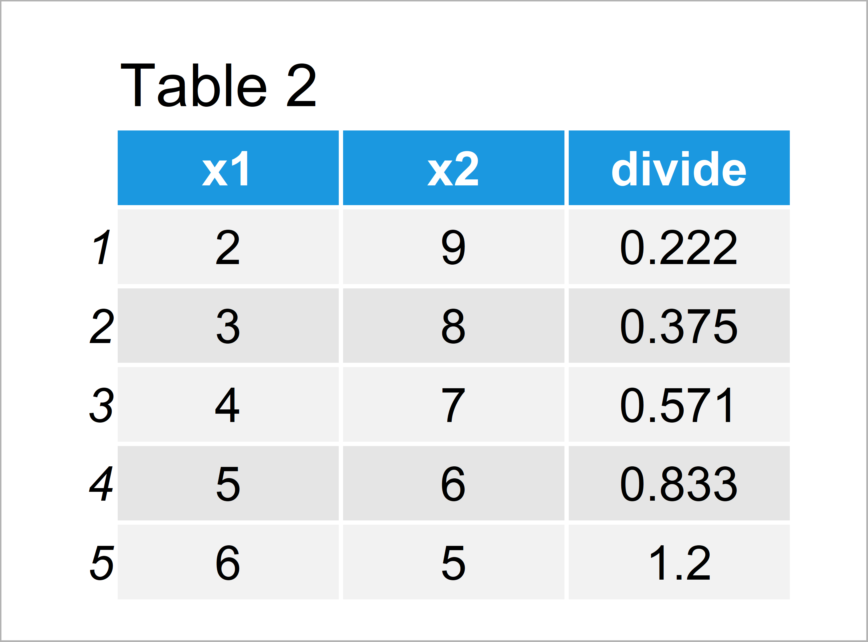 table 2 data frame divide one column data frame through another r