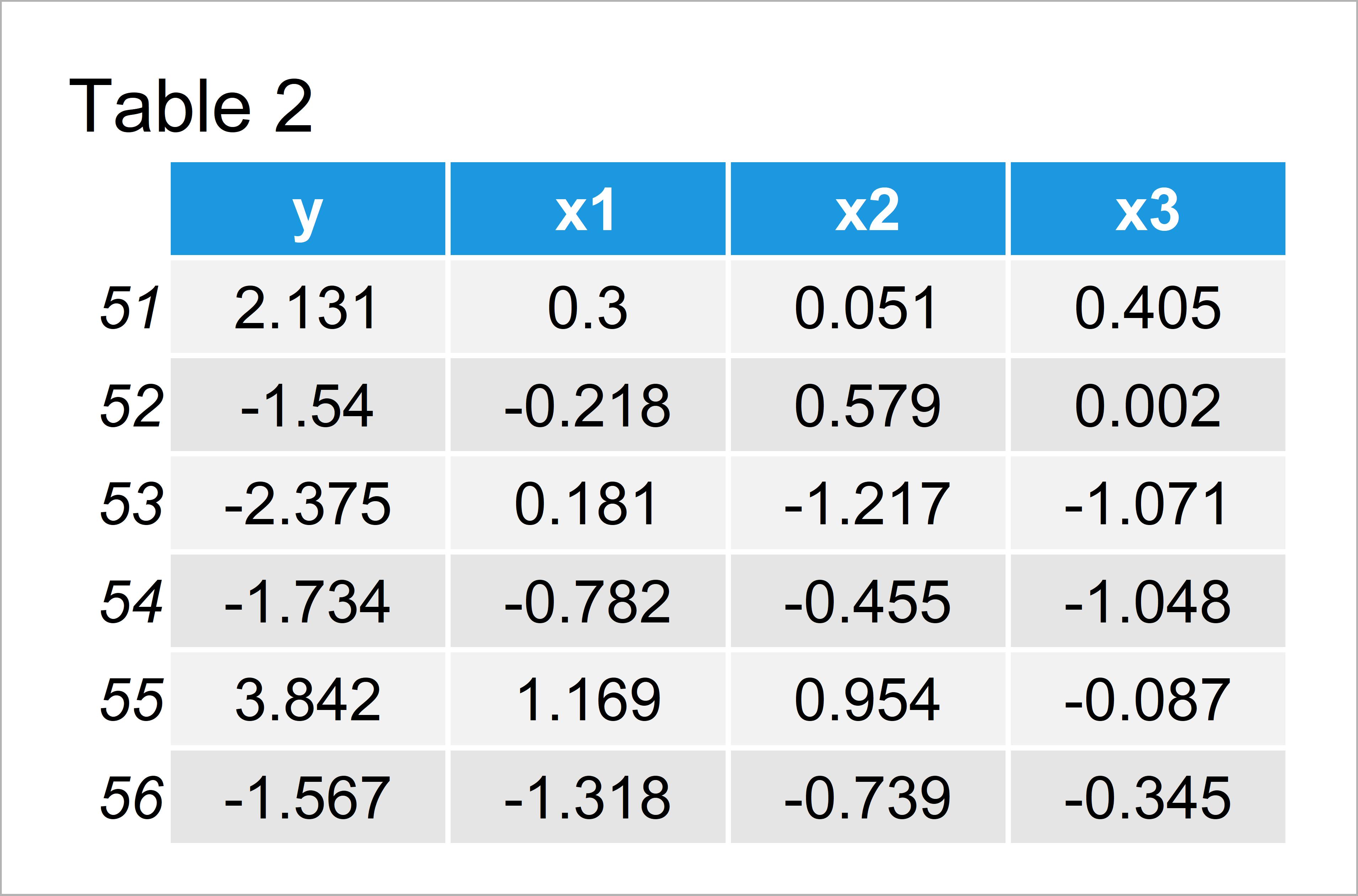 table 2 data frame error model frame default must be data frame r