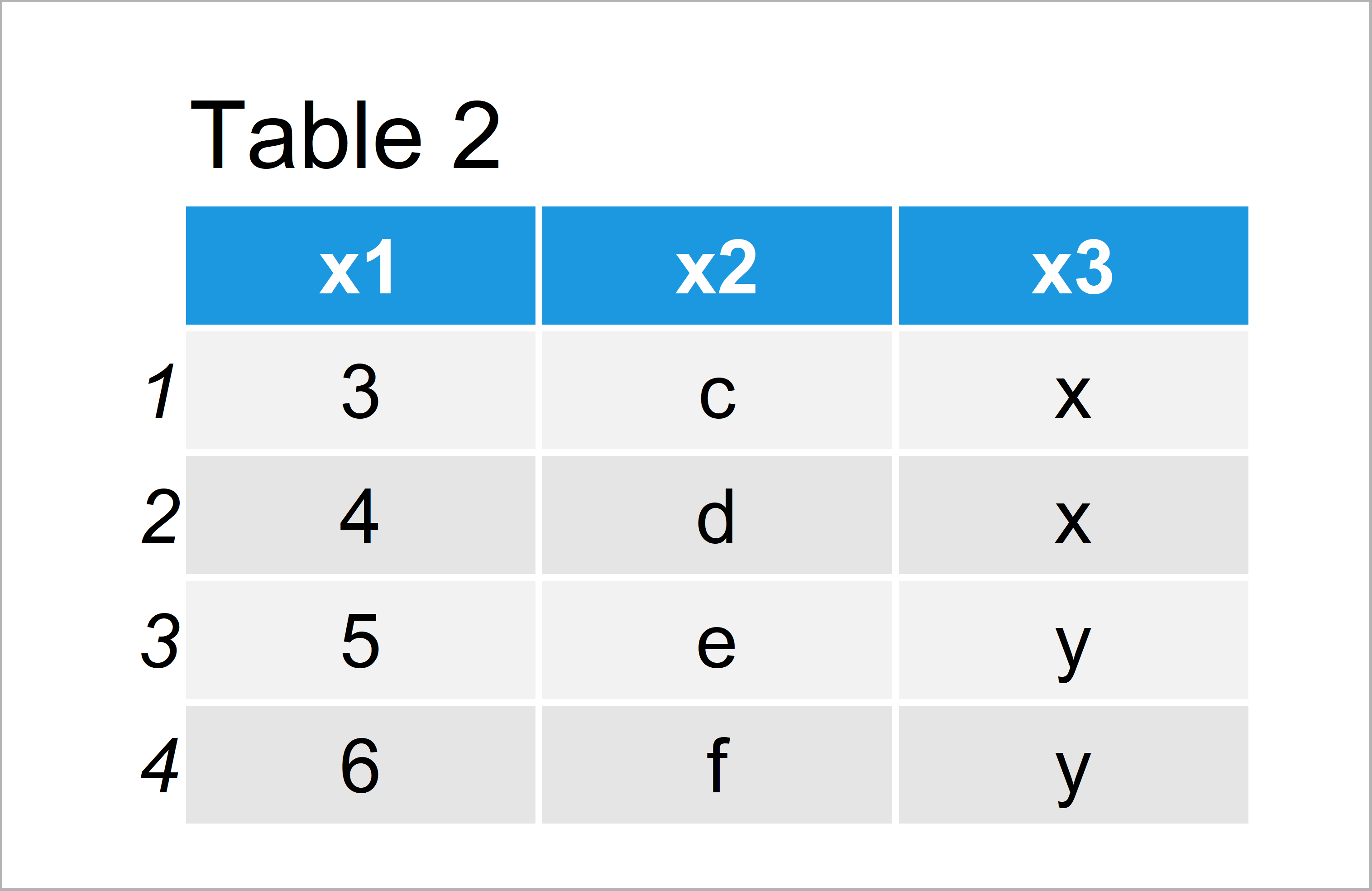 table 2 data frame find common rows between two data frames r