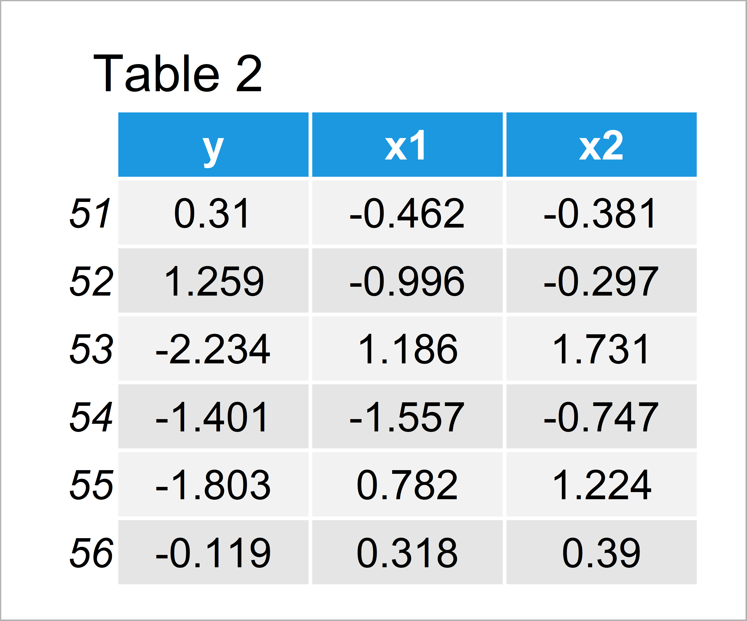 table 2 data frame r error eval numeric envir arg not length one