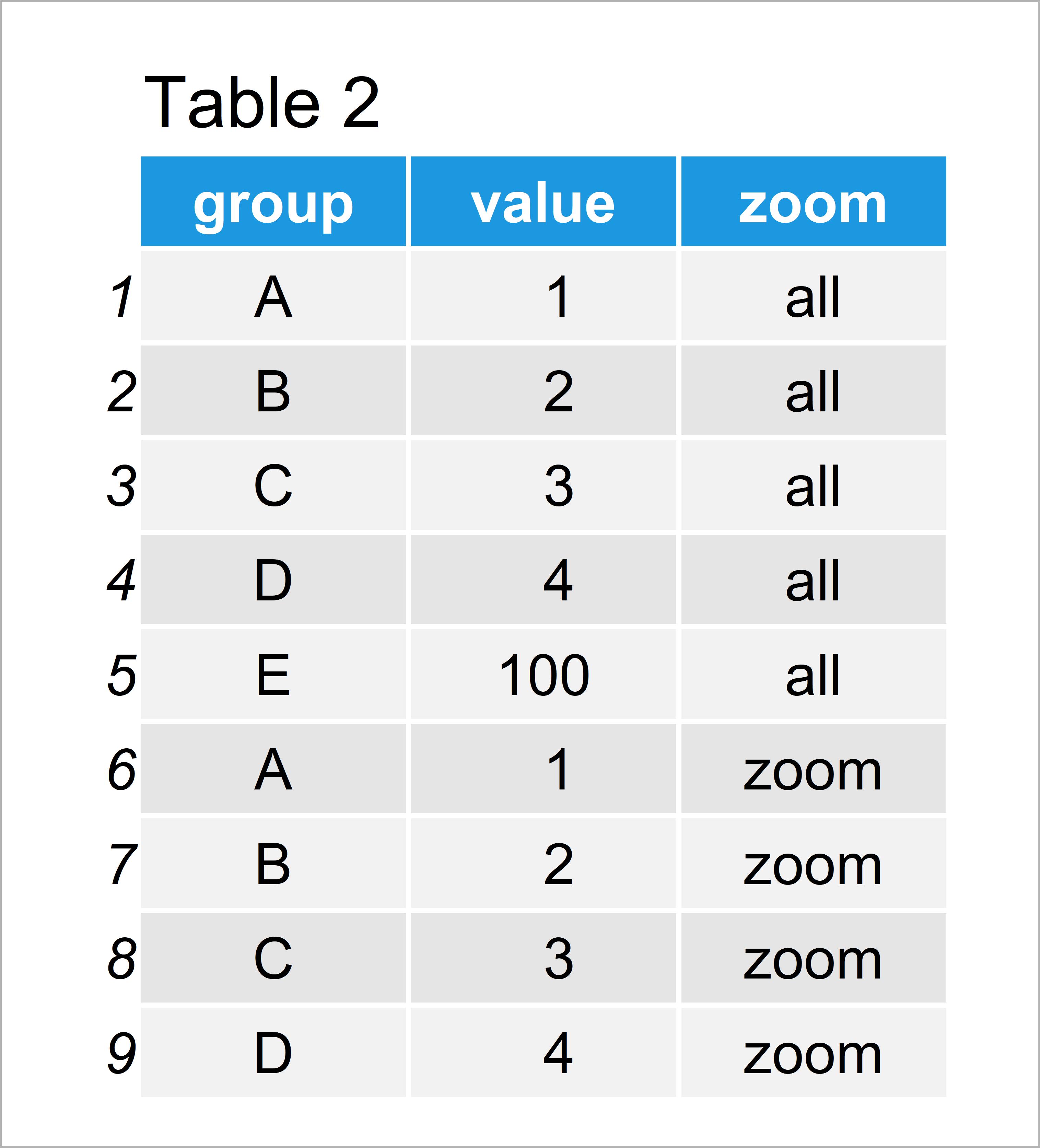 table 2 data frame r ggplot2 barplot break and zoom axis