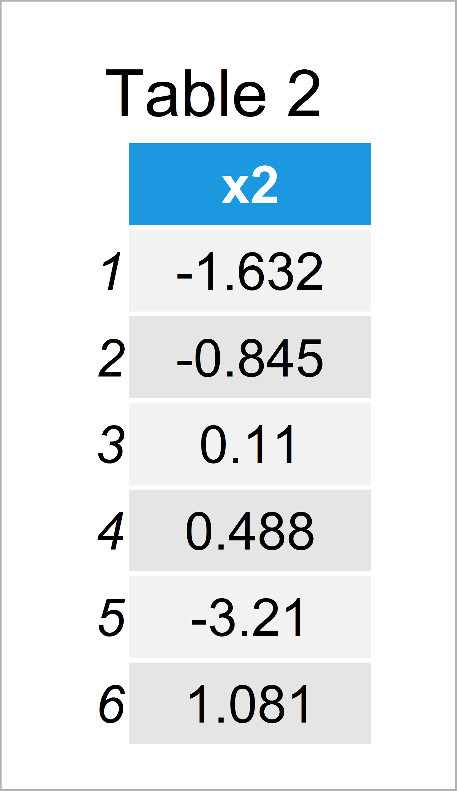 table 2 data frame r warning message newdata x rows but variables found