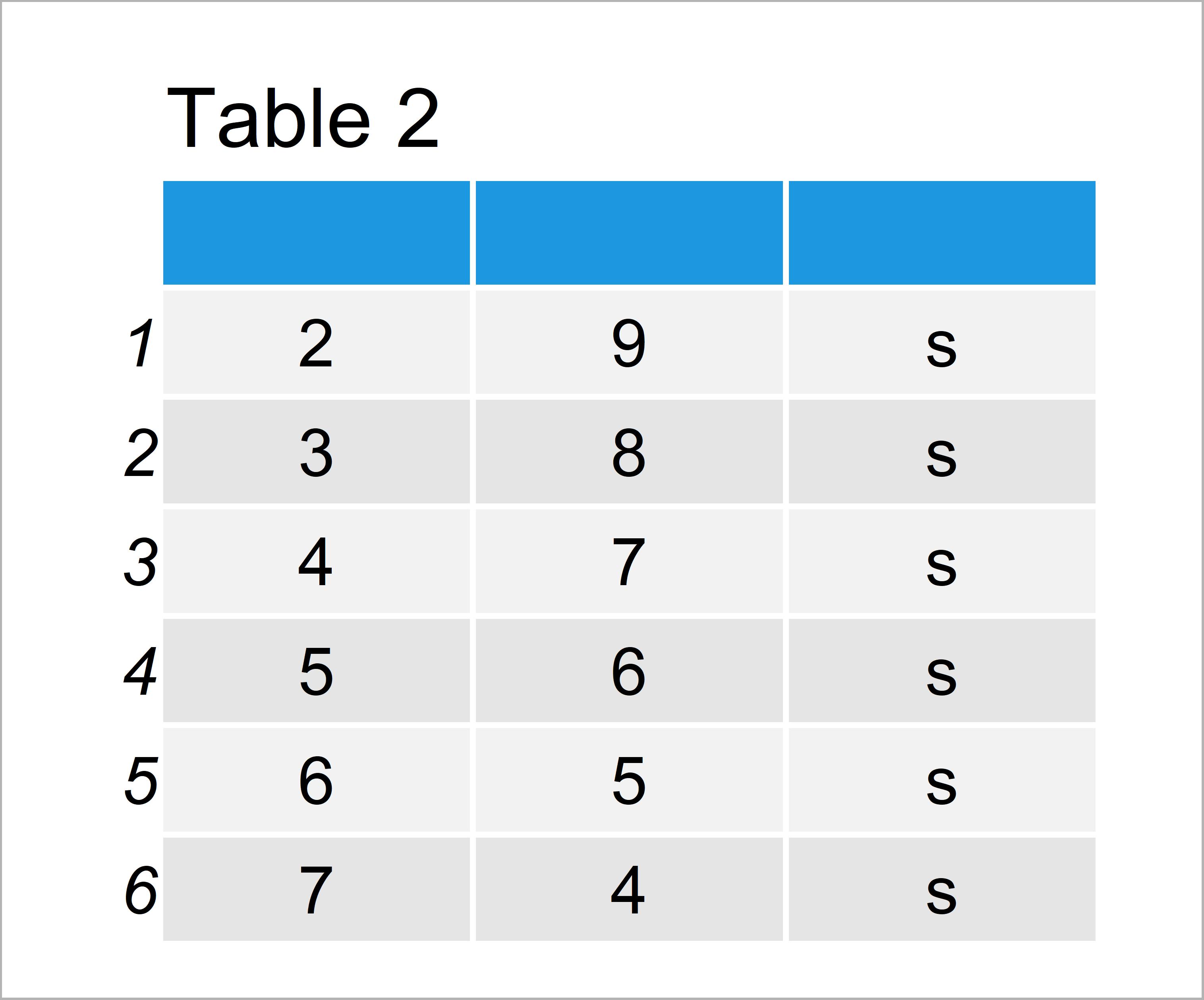 table 2 data frame remove header from data