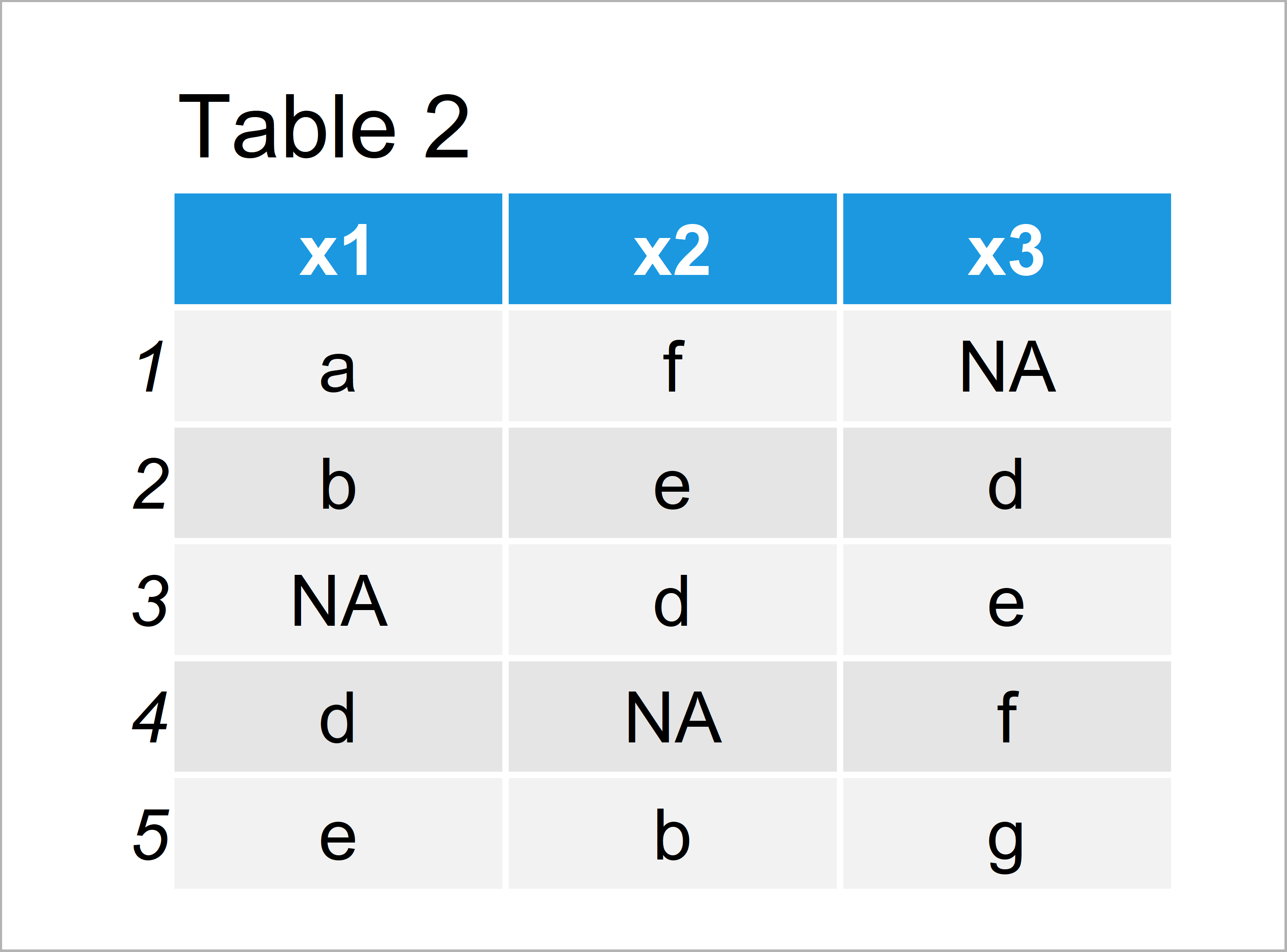 table 2 data frame replace character value na r