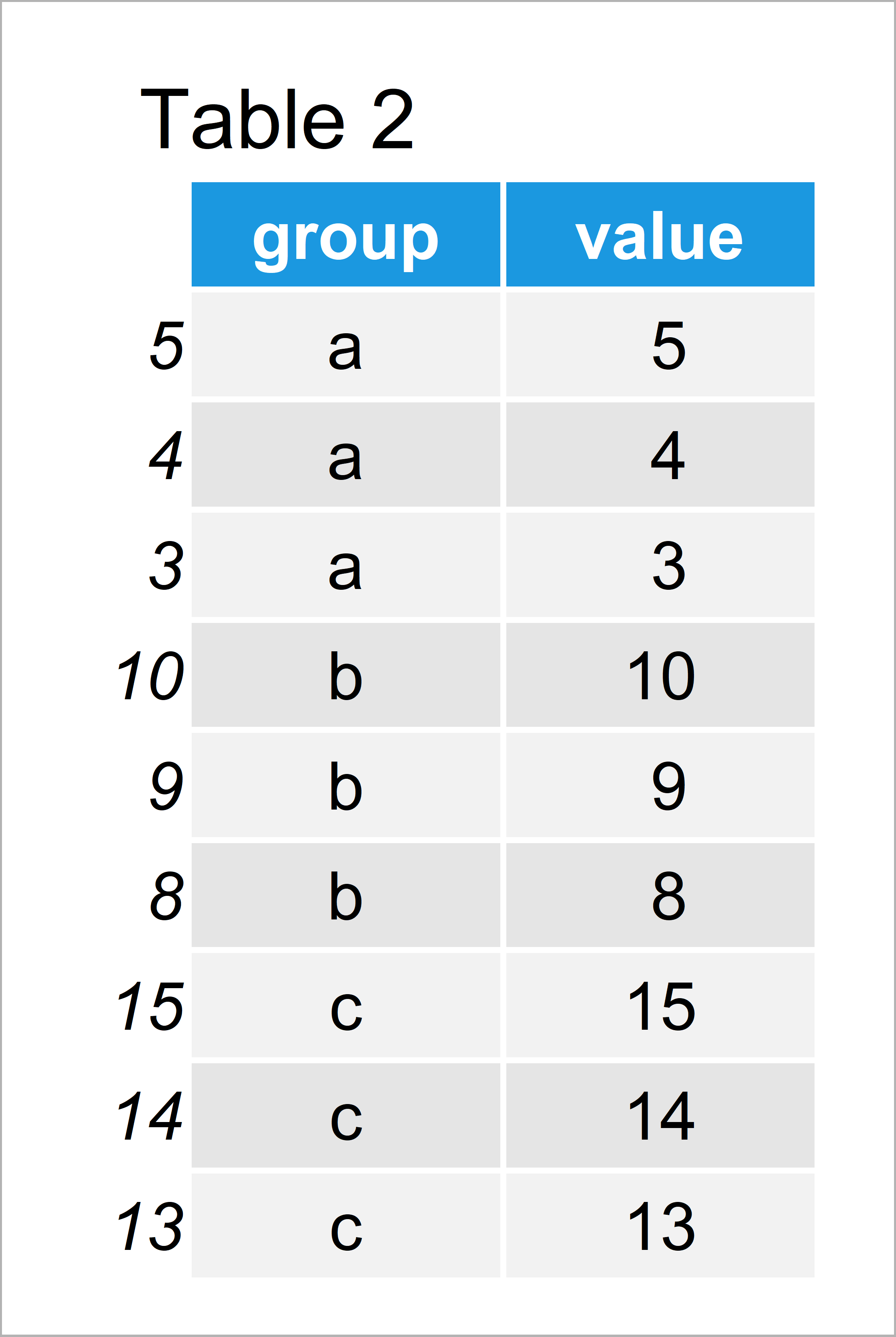 table 2 data frame select top n highest values group r