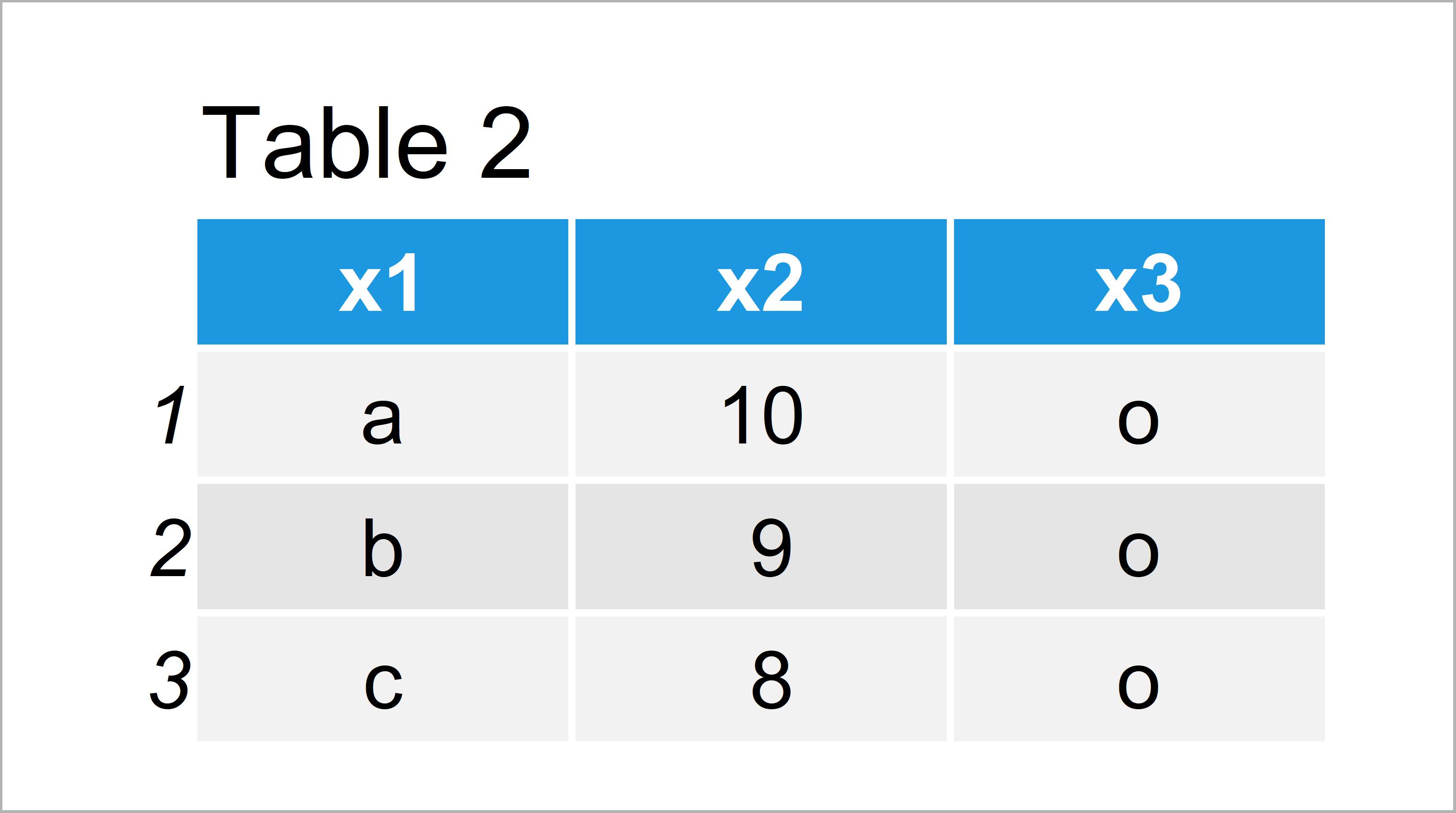 table 2 data frame split data frame custom bins r