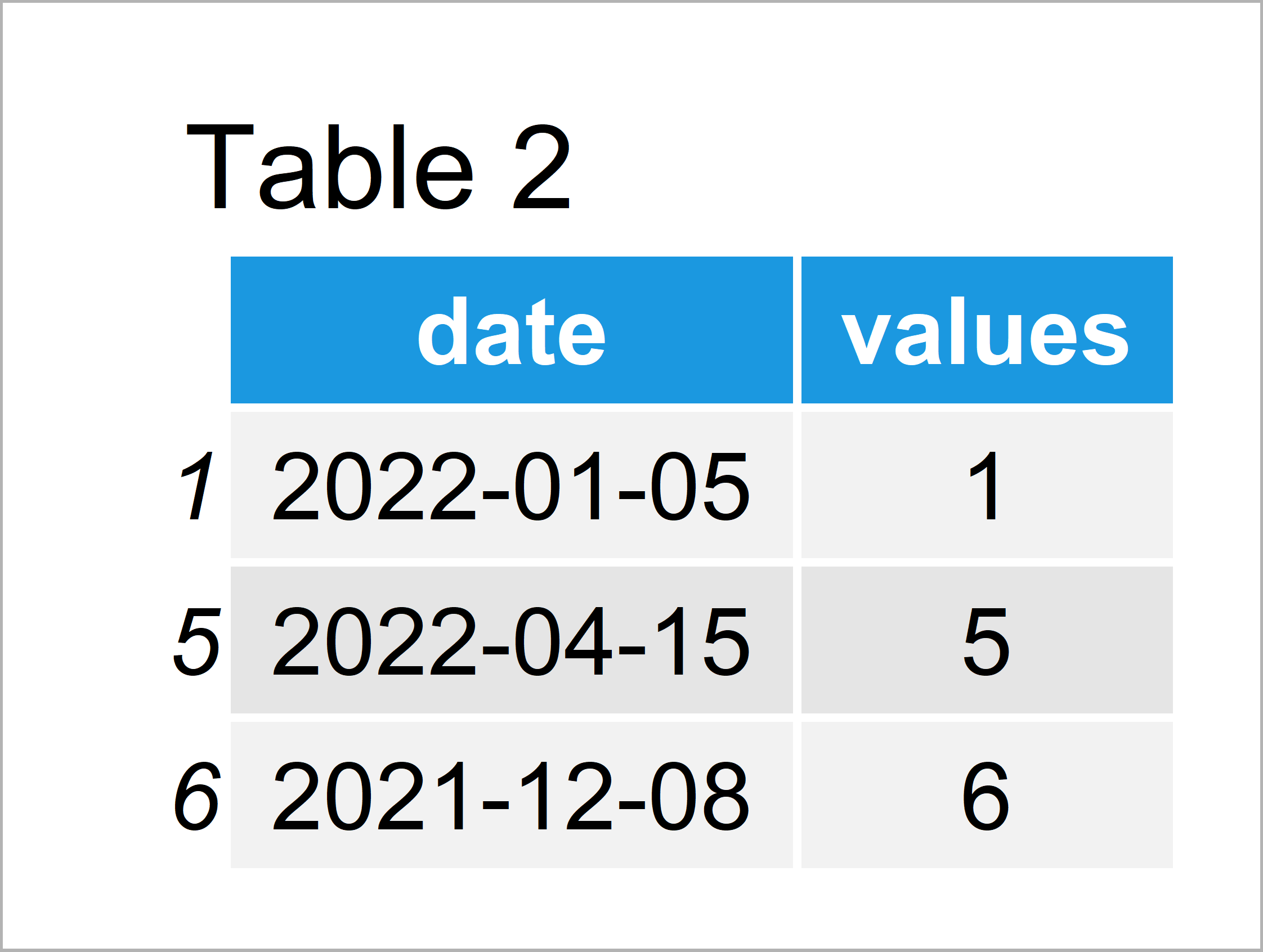 table 2 data frame subset data frame between two dates r