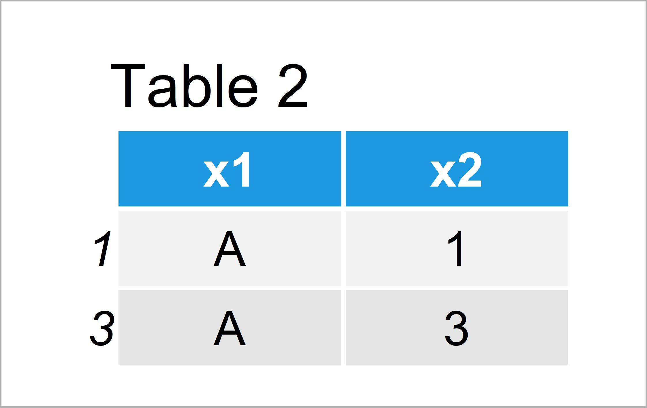 table 2 data frame subset data frame rows based on factor levels r