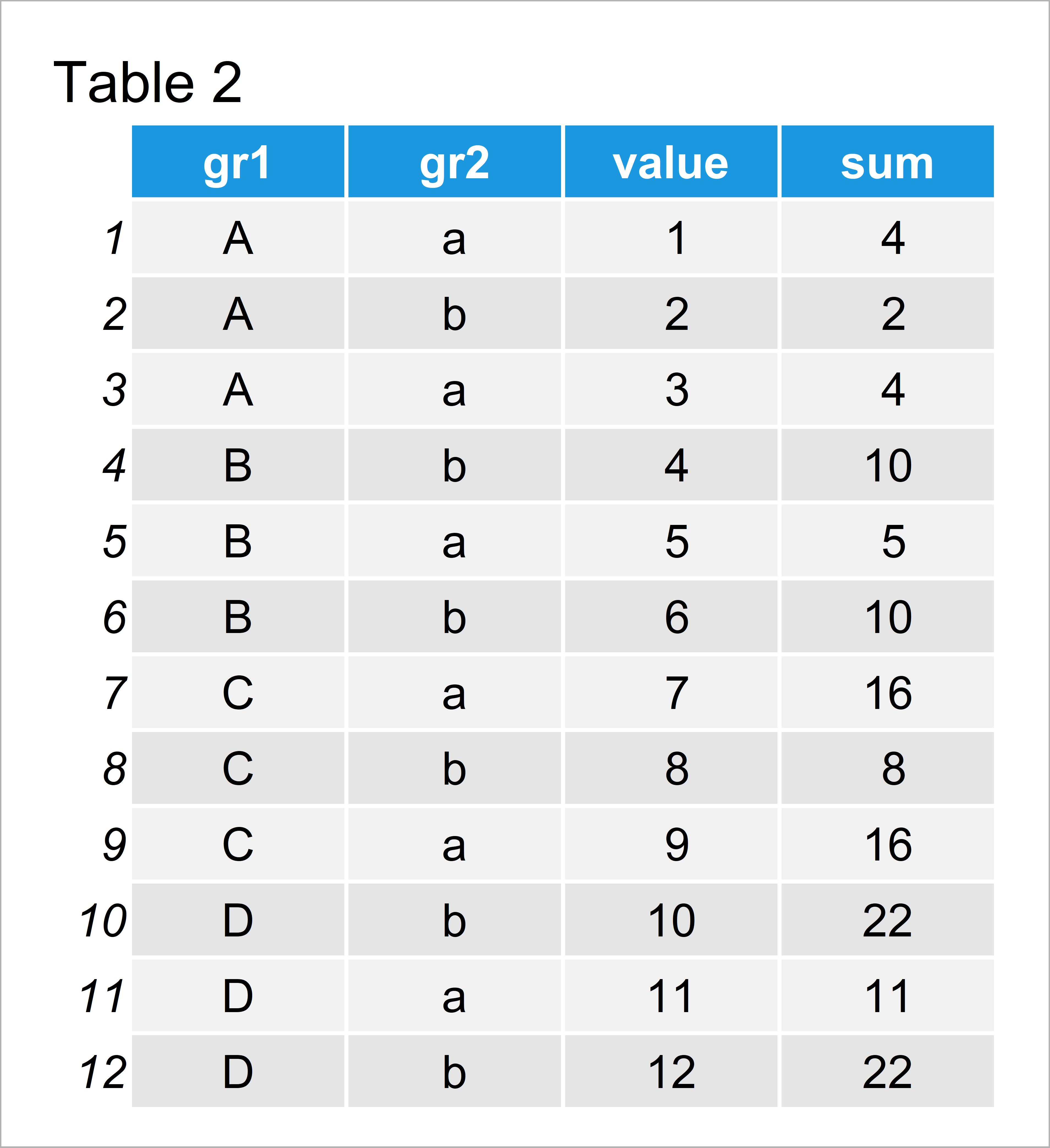 table 2 data table group data table multiple columns r