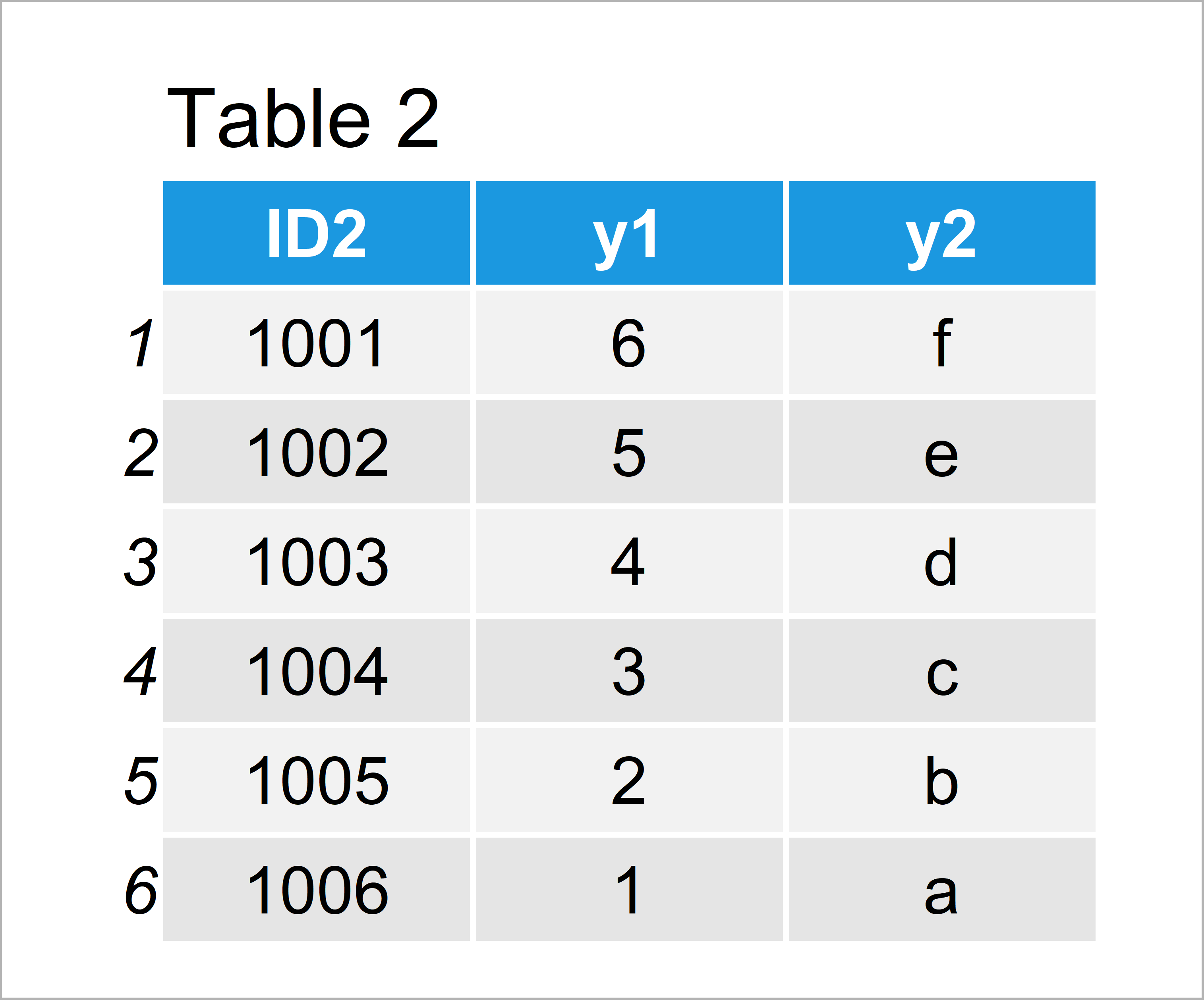 table 2 data table merge two data tables