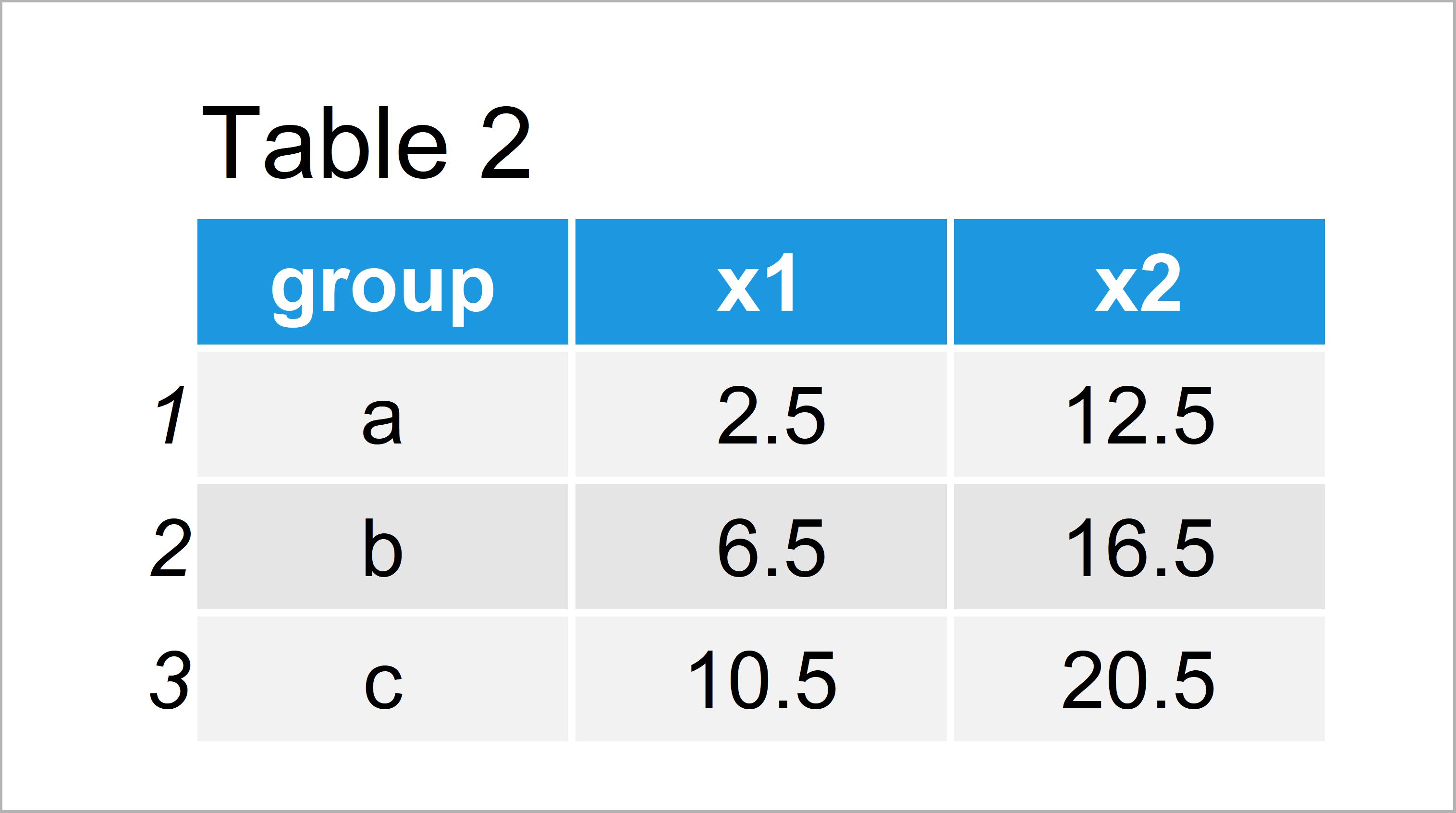 table 2 data table summarize multiple columns data table group r