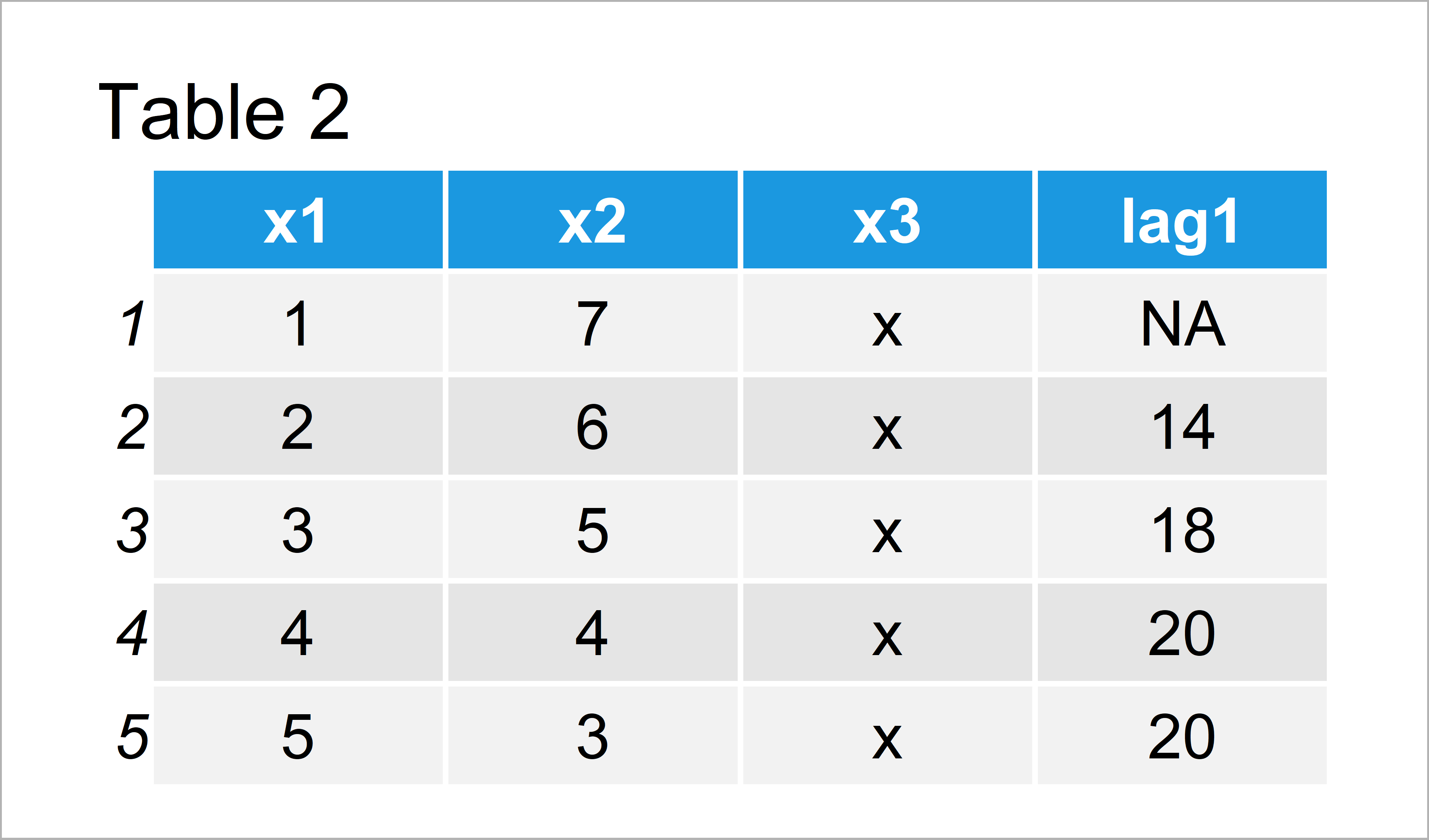 table 2 data table use previous row data table r