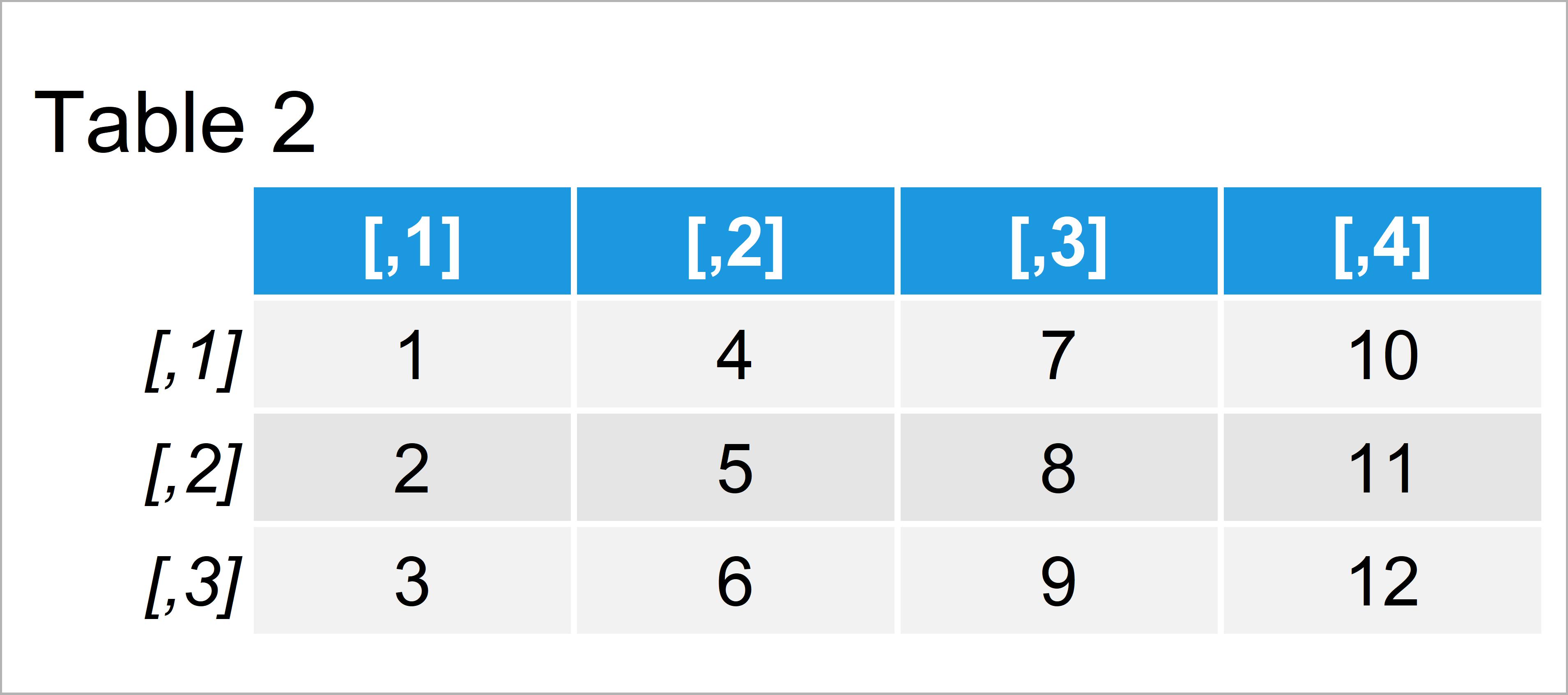 table 2 matrix convert character matrix numeric r