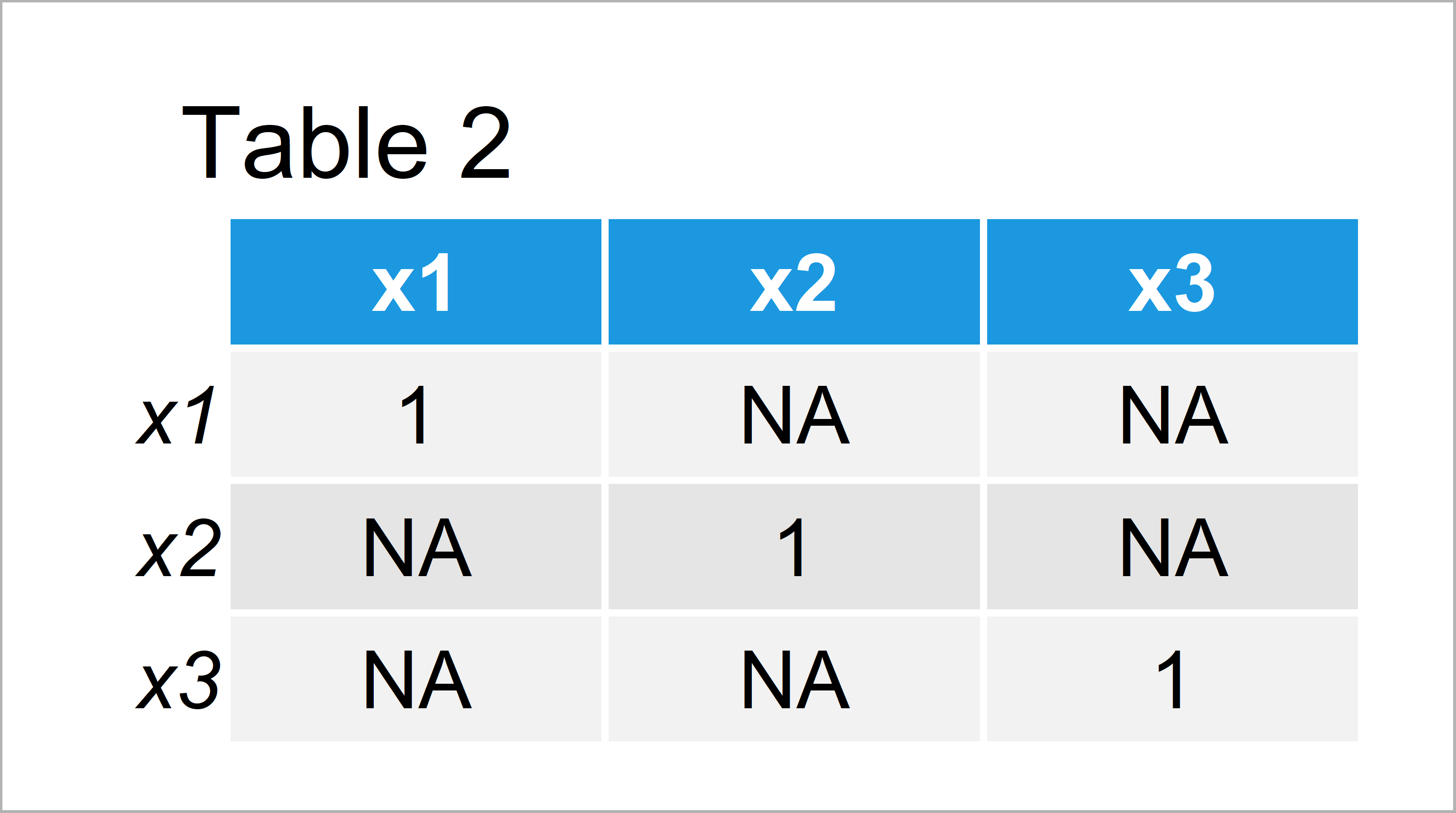 table 2 matrix cor function shows only na and one r