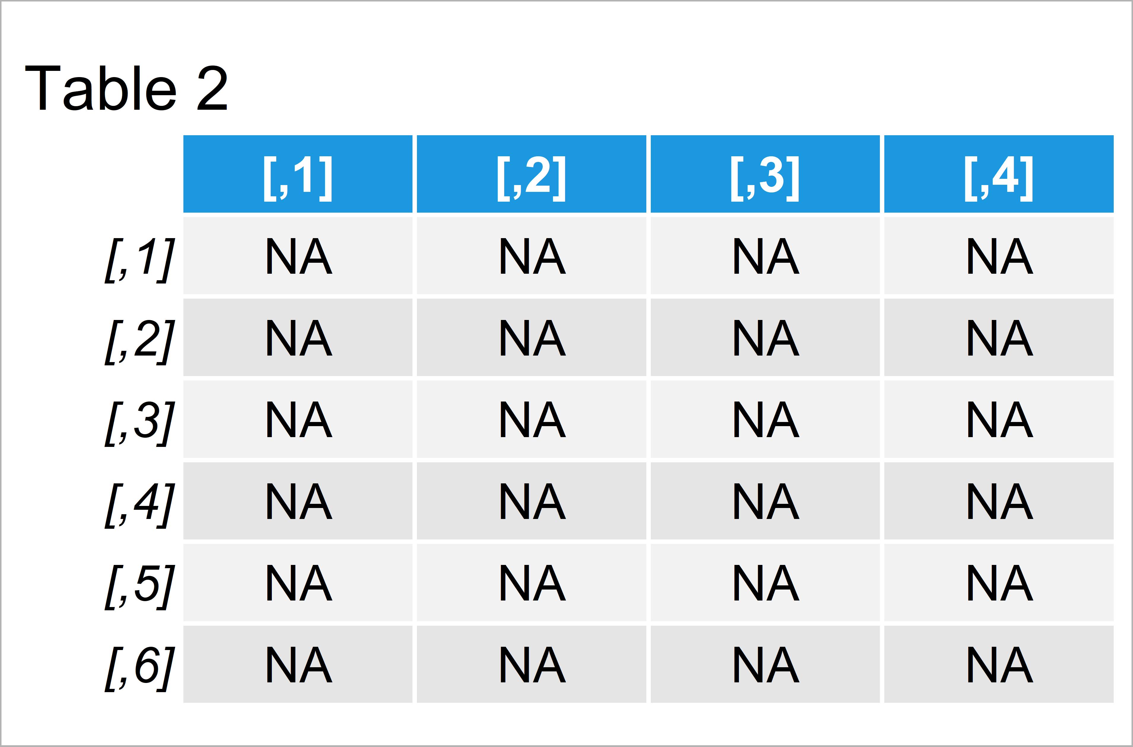 table 2 matrix create matrix that only contains zeros r